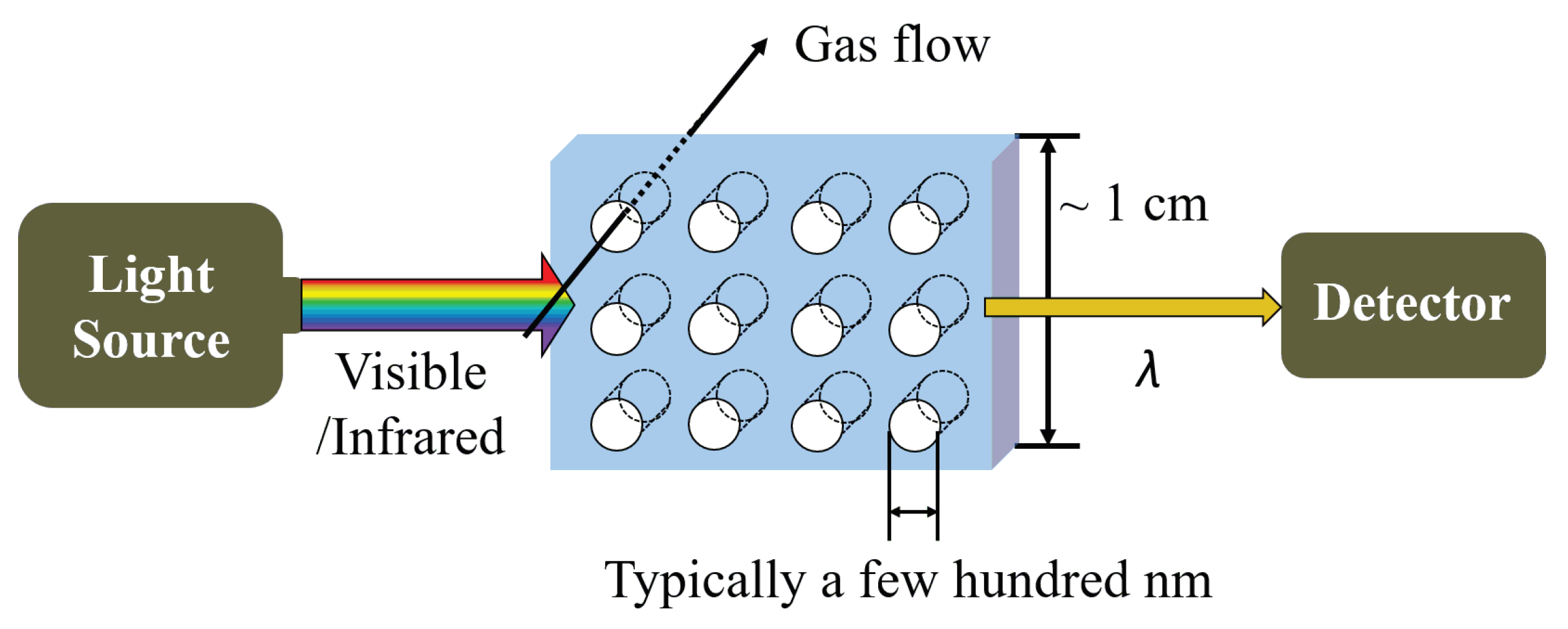 Handbook of Gas Sensor Materials Properties Conventional Approaches Advantages and Shortcomings for Applications Volume 1
