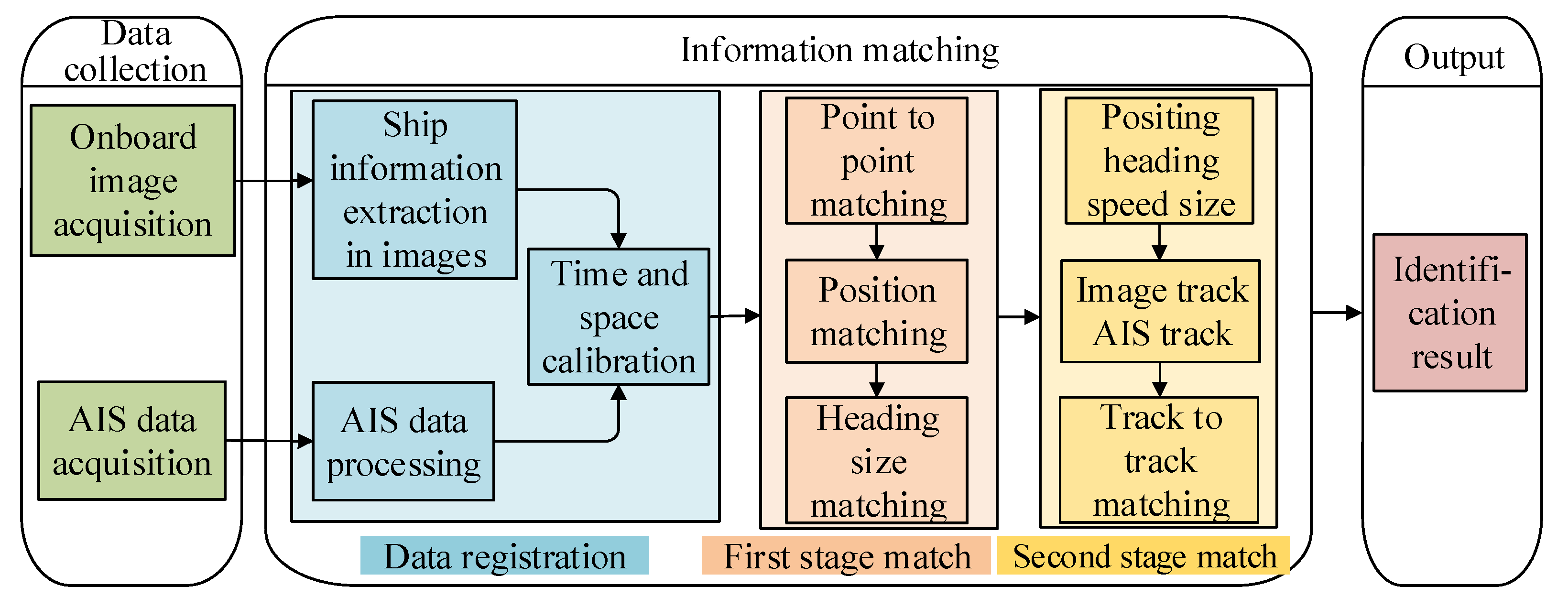 Sensors | Free Full-Text | A Multi-Feature and Multi-Level Matching
