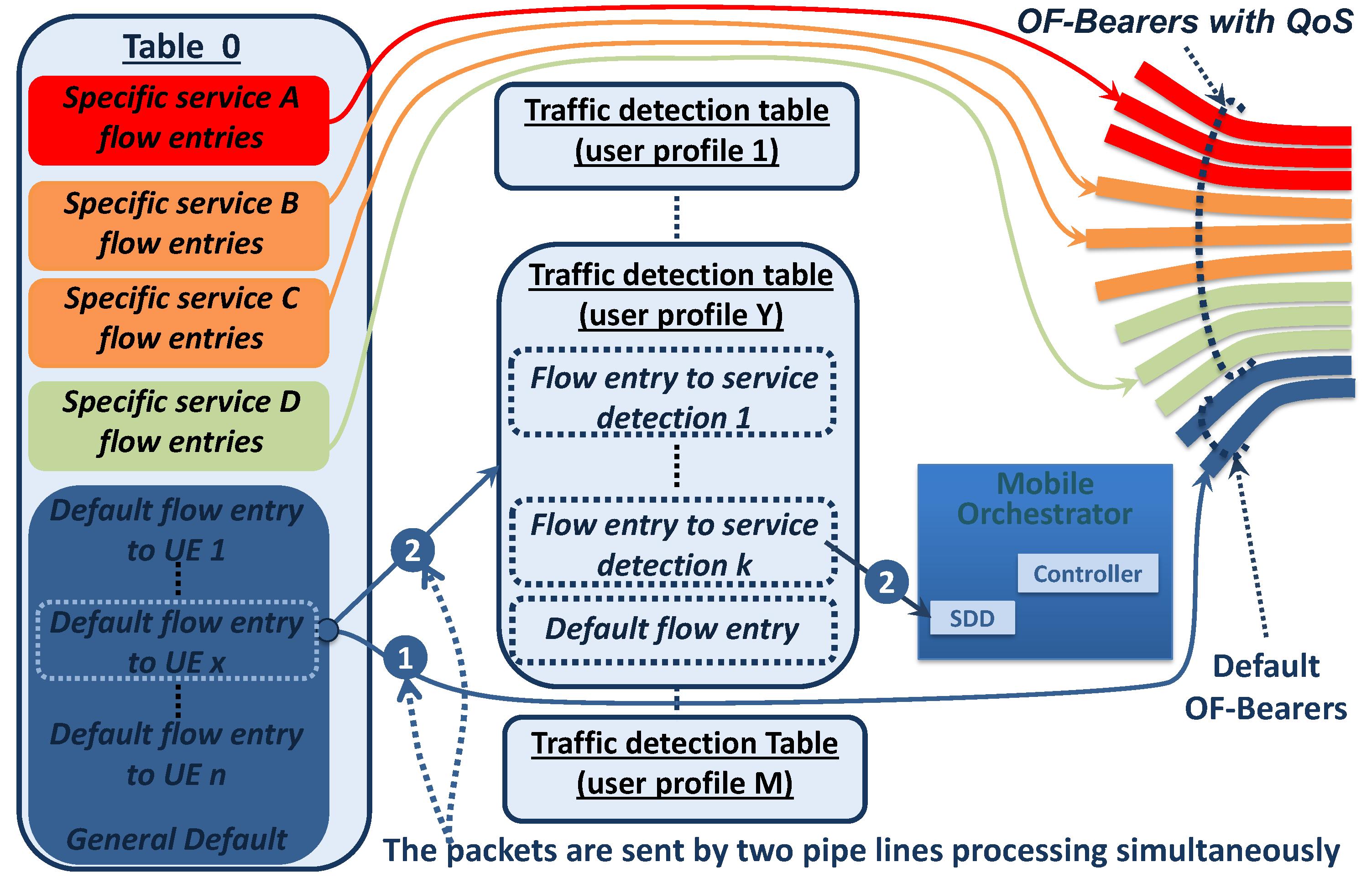 Sensors | Free Full-Text | QoS Management and Flexible