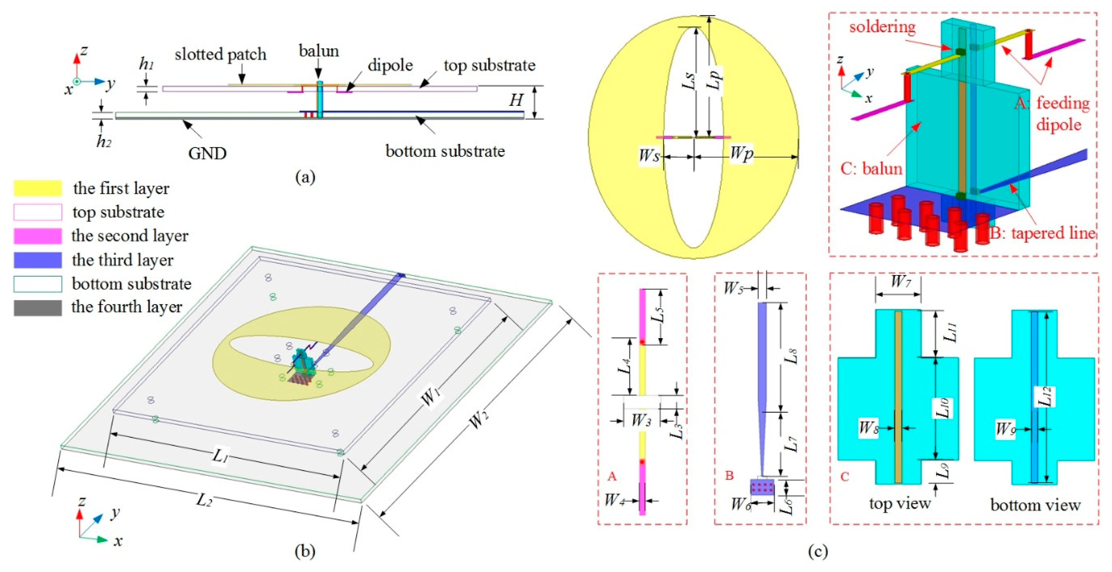 Sensors | Free Full-Text | A Patch/Dipole Hybrid-Mode Antenna for