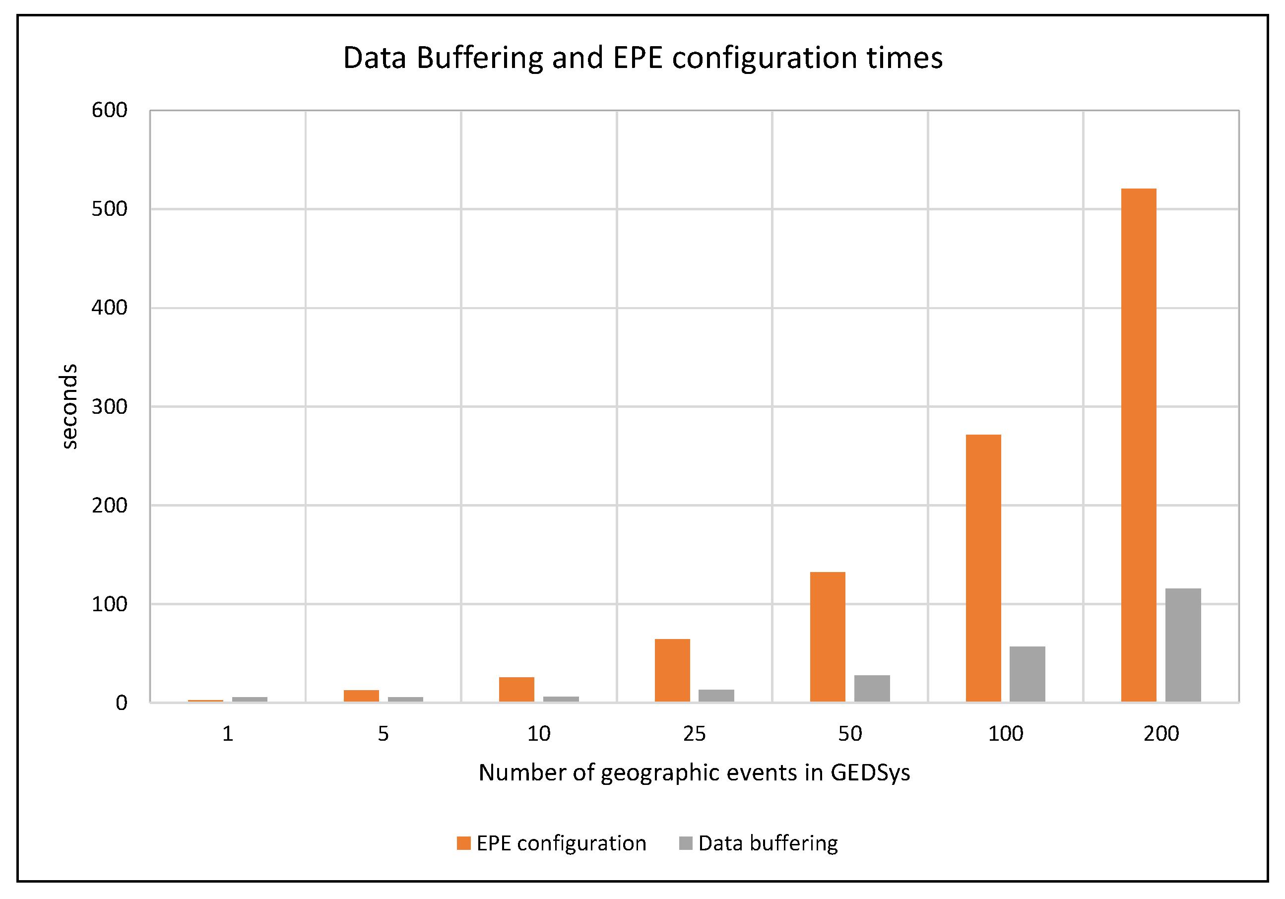 Sensors | Free Full-Text | Integration and Exploitation of