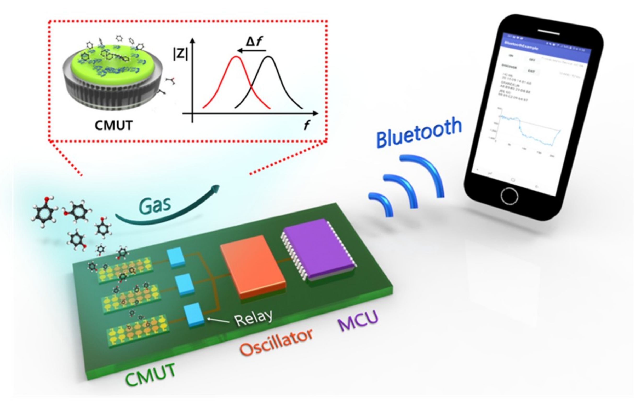 Sensors | Free Full-Text | A Capacitive Micromachined Ultrasonic Transducer-Based Resonant Sensor Array for Portable Volatile Organic Compound Detection with Wireless Systems | HTML