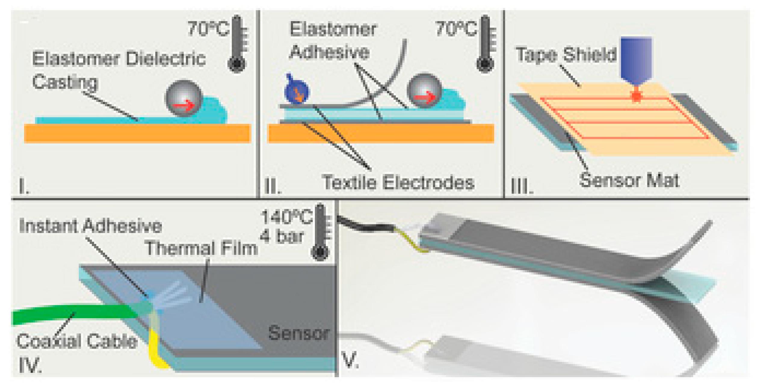 Sensors   Free Full-Text   Laser-Assisted Printed Flexible Sensors