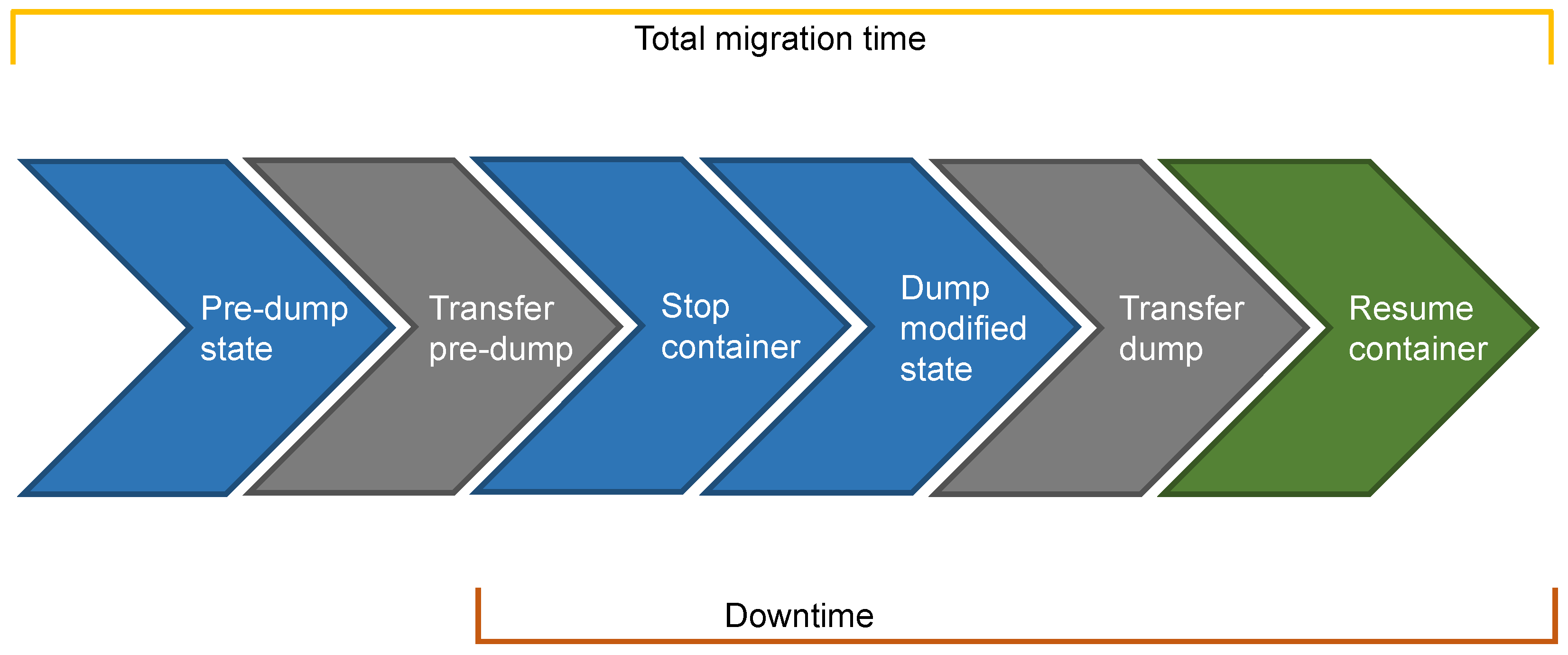 Sensors | Free Full-Text | Container Migration in the Fog: A