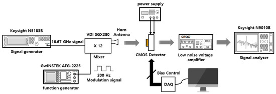 Sensors | Free Full-Text | Quasi-static Analysis Based on an