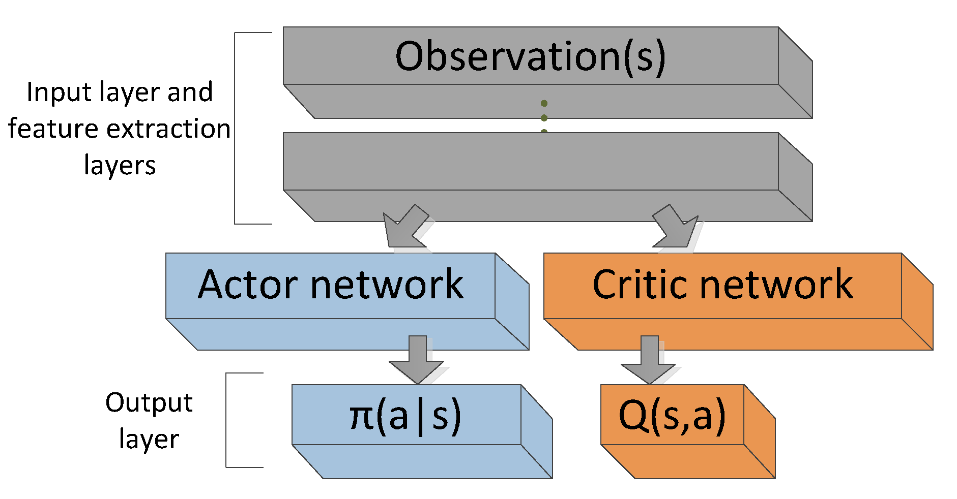 Sensors | Free Full-Text | The Actor-Dueling-Critic Method for