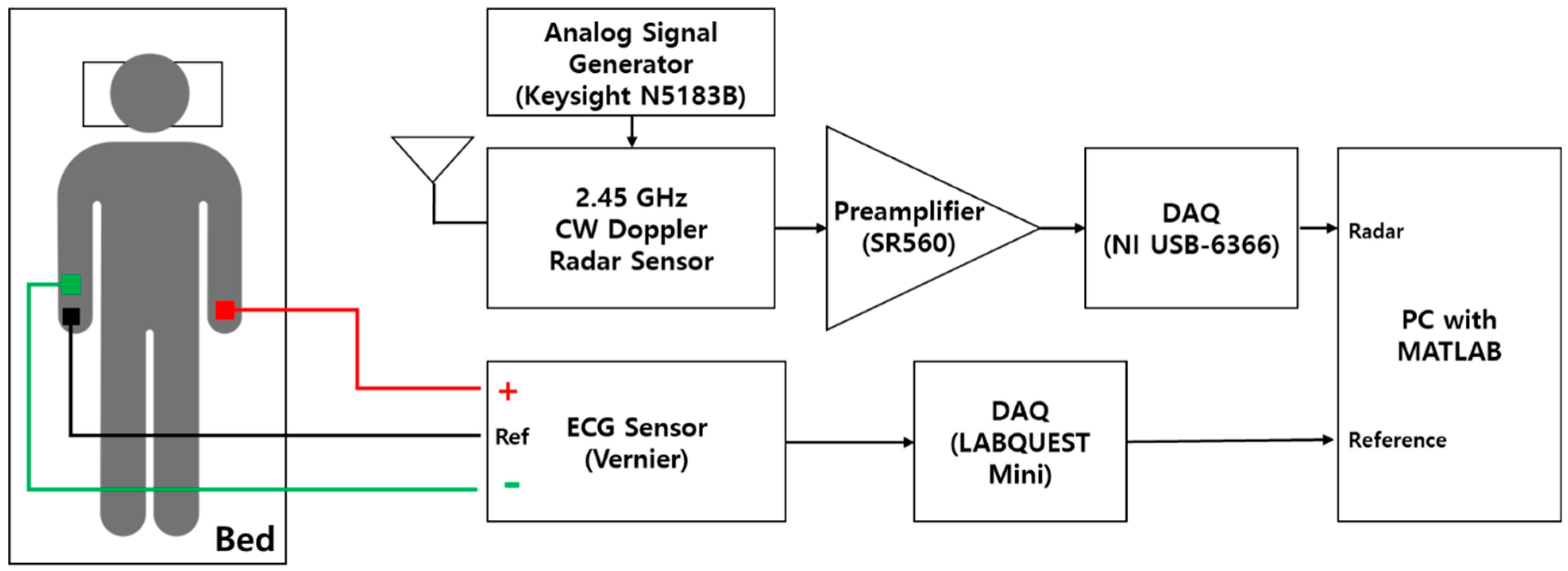 Sensors | Free Full-Text | Peak Detection Algorithm for Vital Sign