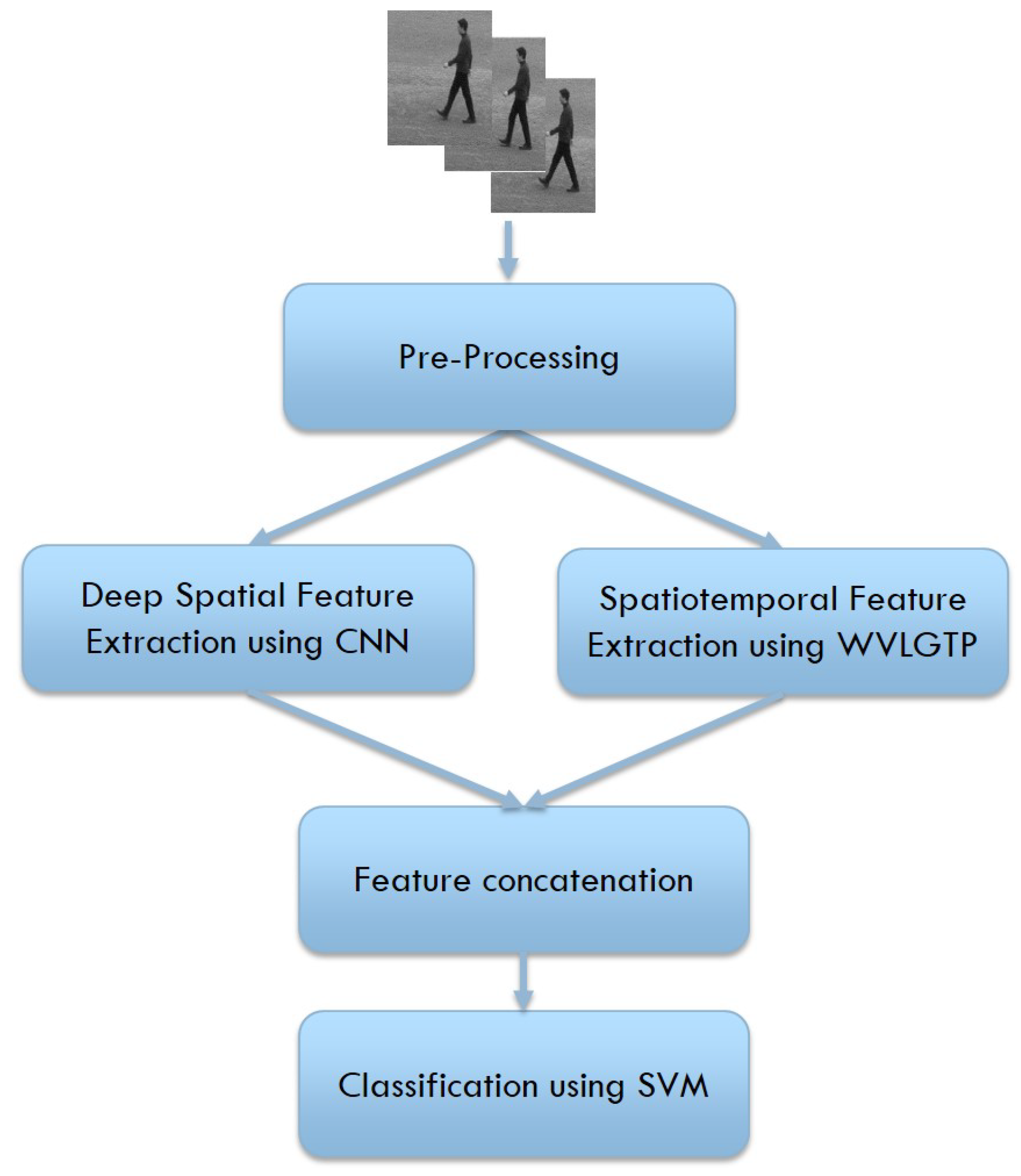 Sensors | Free Full-Text | Feature Fusion of Deep Spatial
