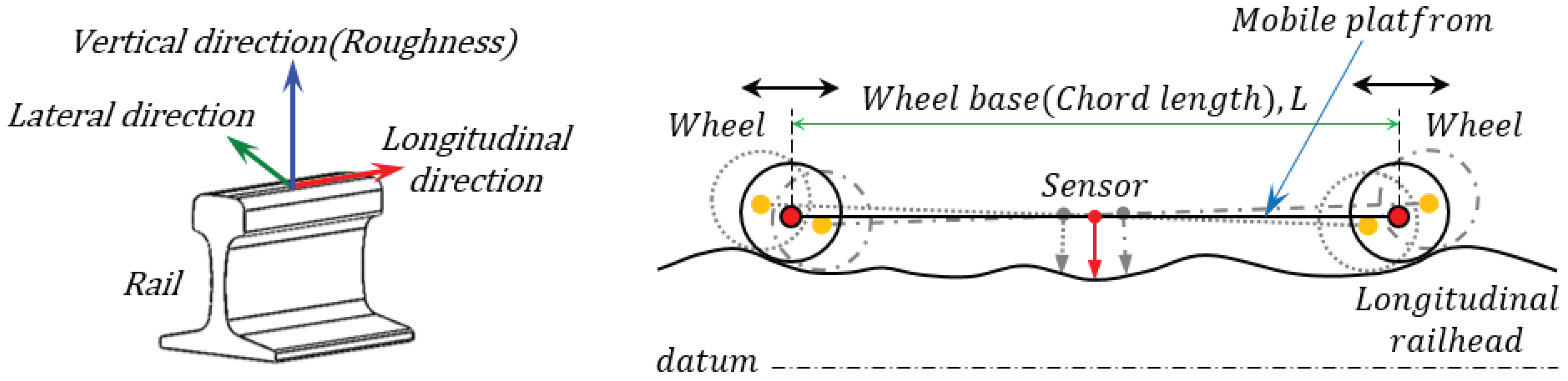 How To Measure Wheel Base >> Sensors Free Full Text Measuring Acoustic Roughness Of A