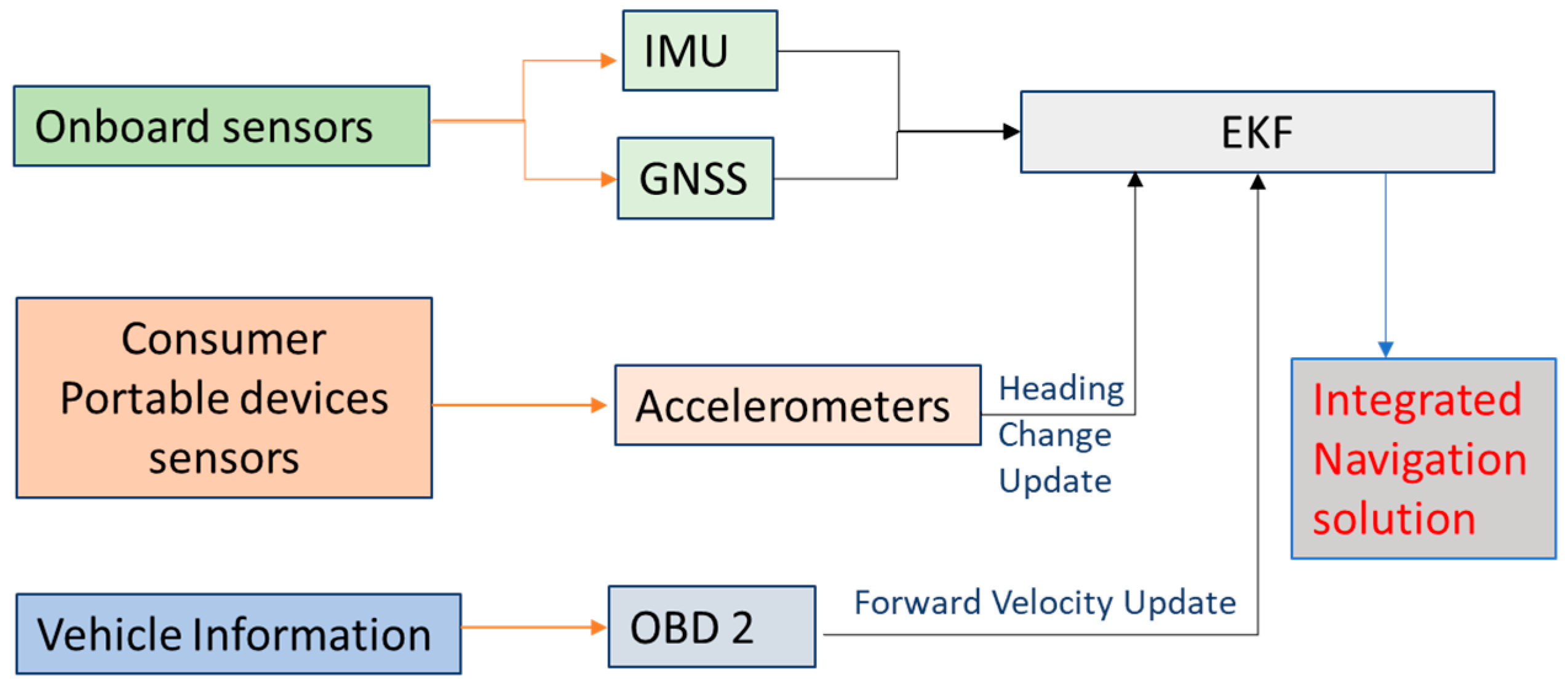 Sensors | Free Full-Text | Steering Angle Assisted Vehicular