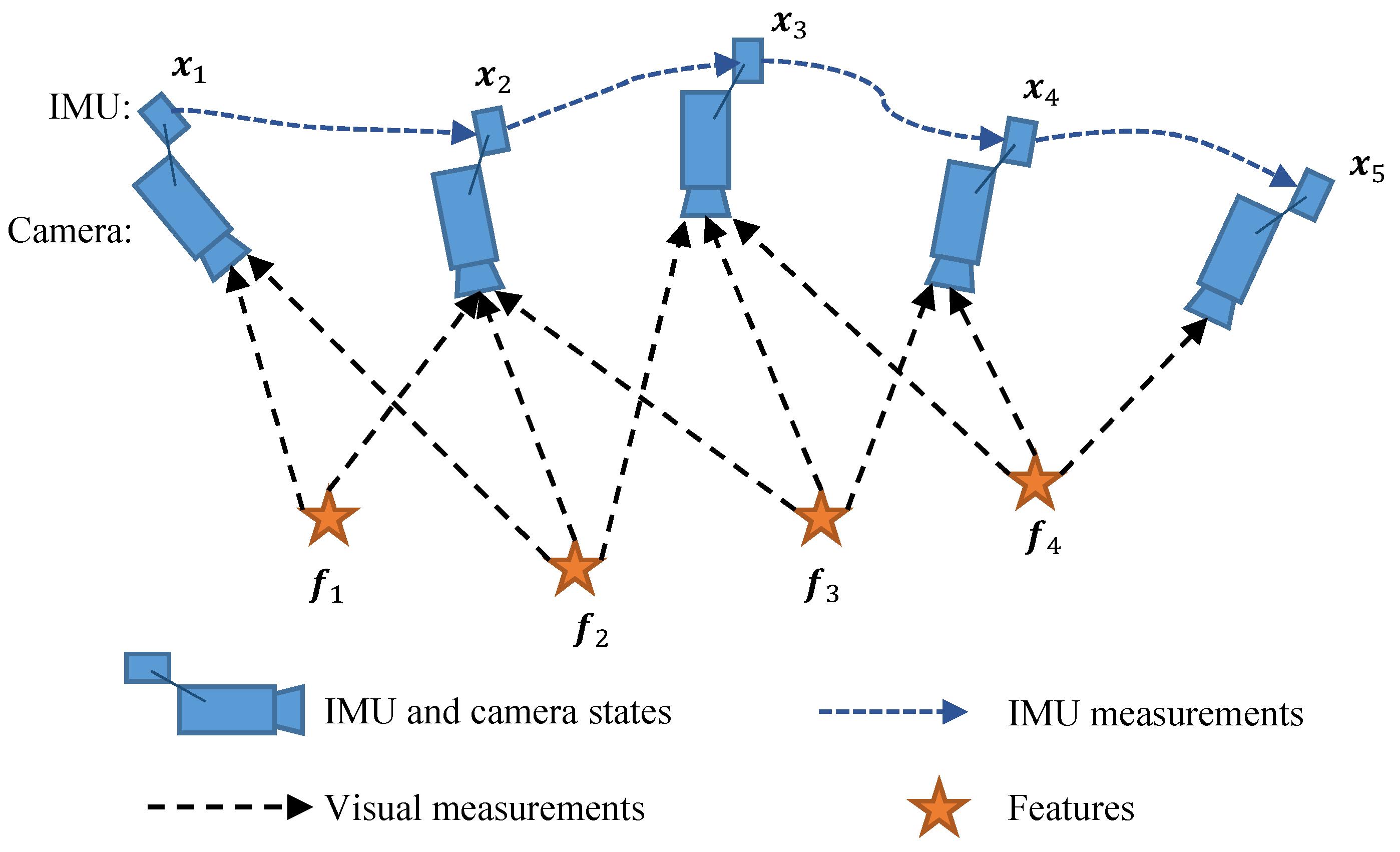 Sensors | Free Full-Text | Online IMU Self-Calibration for Visual