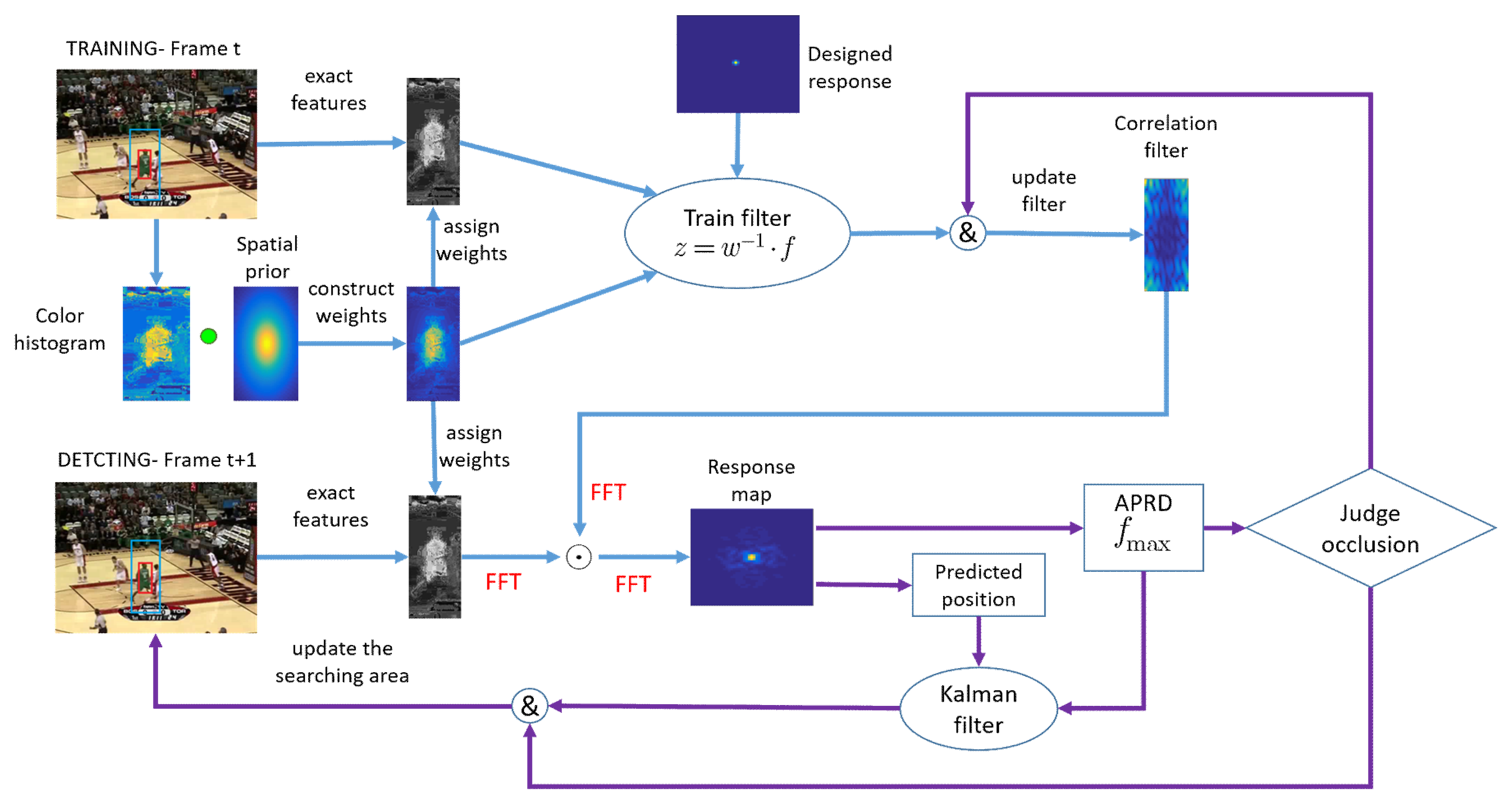 Sensors | Free Full-Text | Improved Correlation Filter