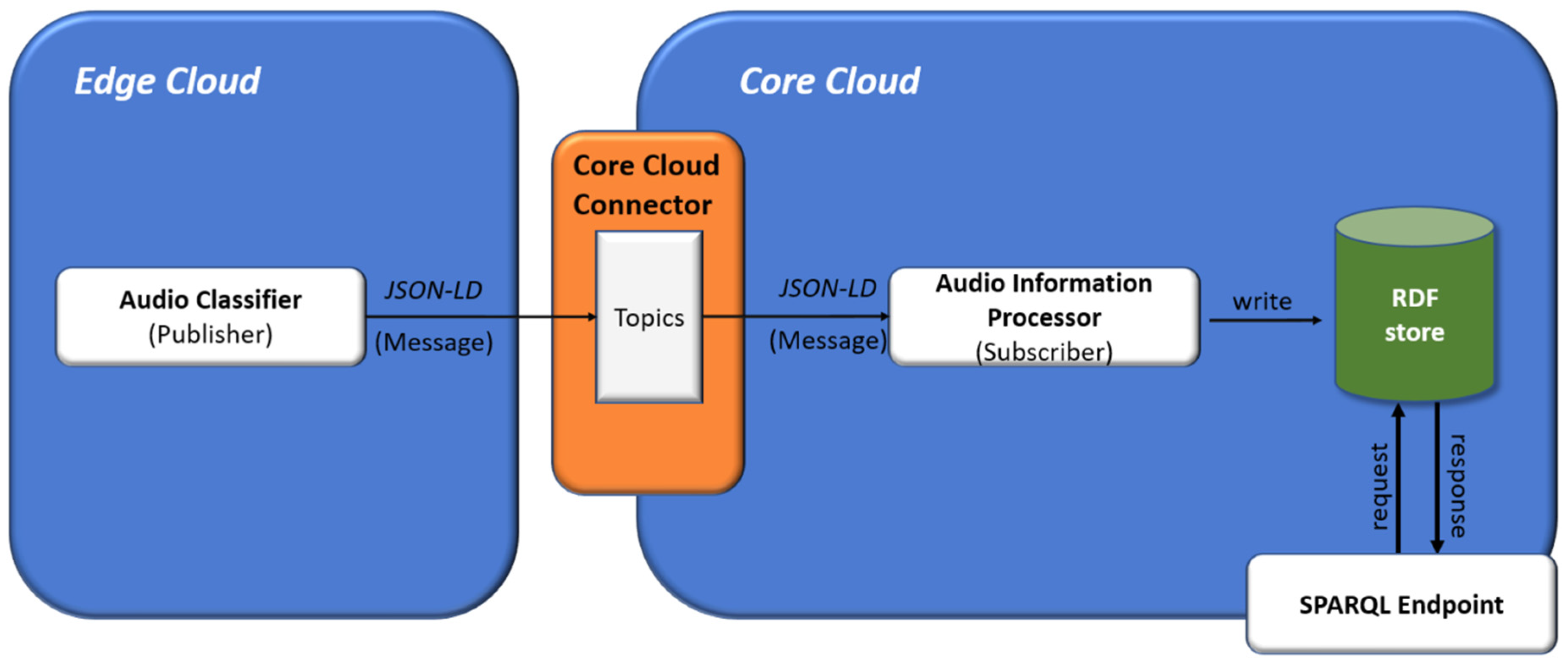 Sensors | Free Full-Text | Acoustic Sensor Data Flow for