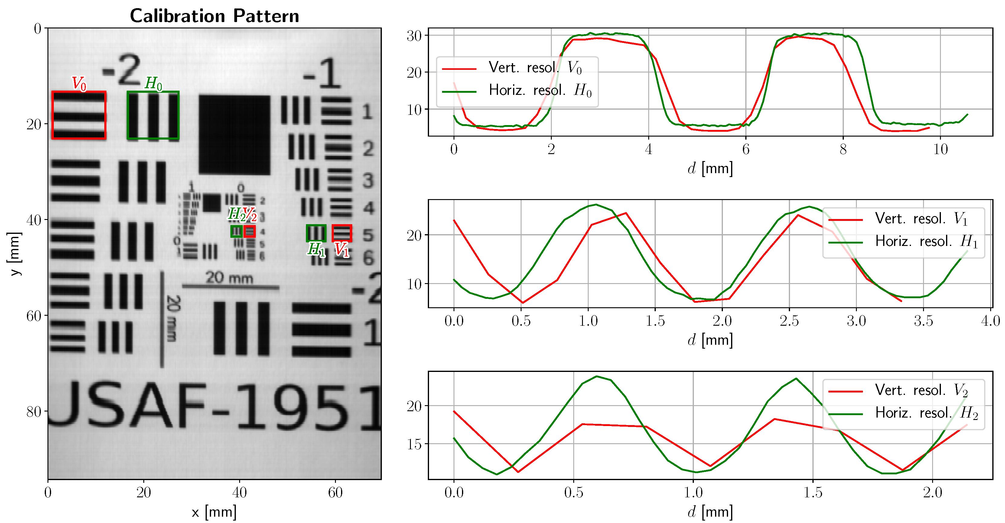 Sensors | Free Full-Text | Custom Scanning Hyperspectral
