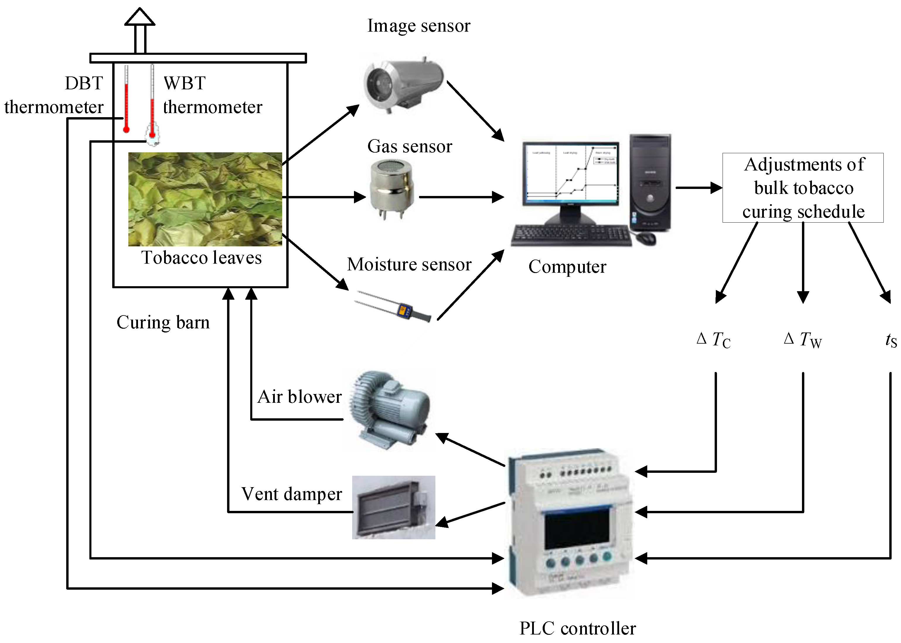 Sensors | Free Full-Text | Intelligent Control of Bulk