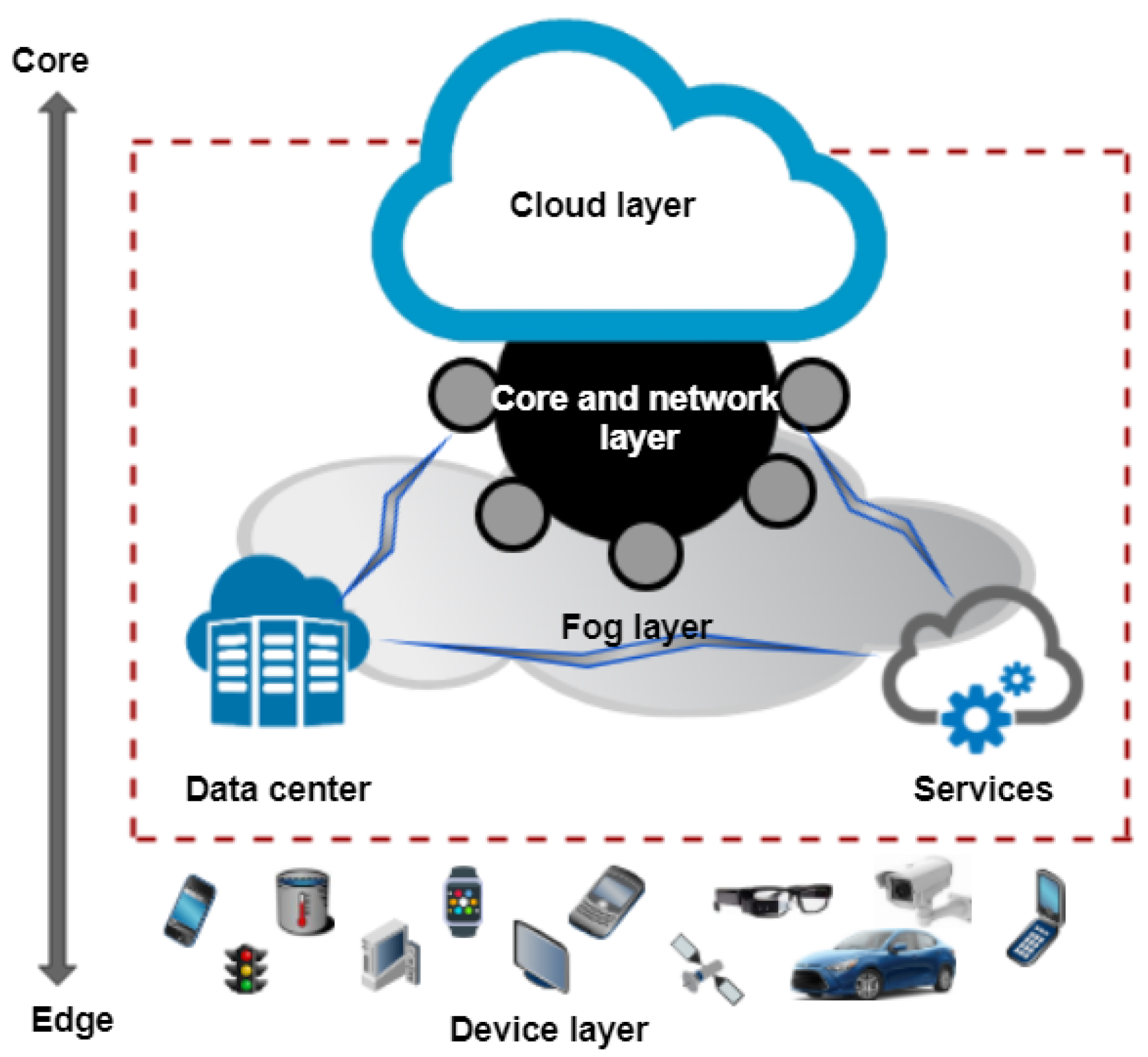 Sensors | Free Full-Text | The Security of Big Data in Fog-Enabled