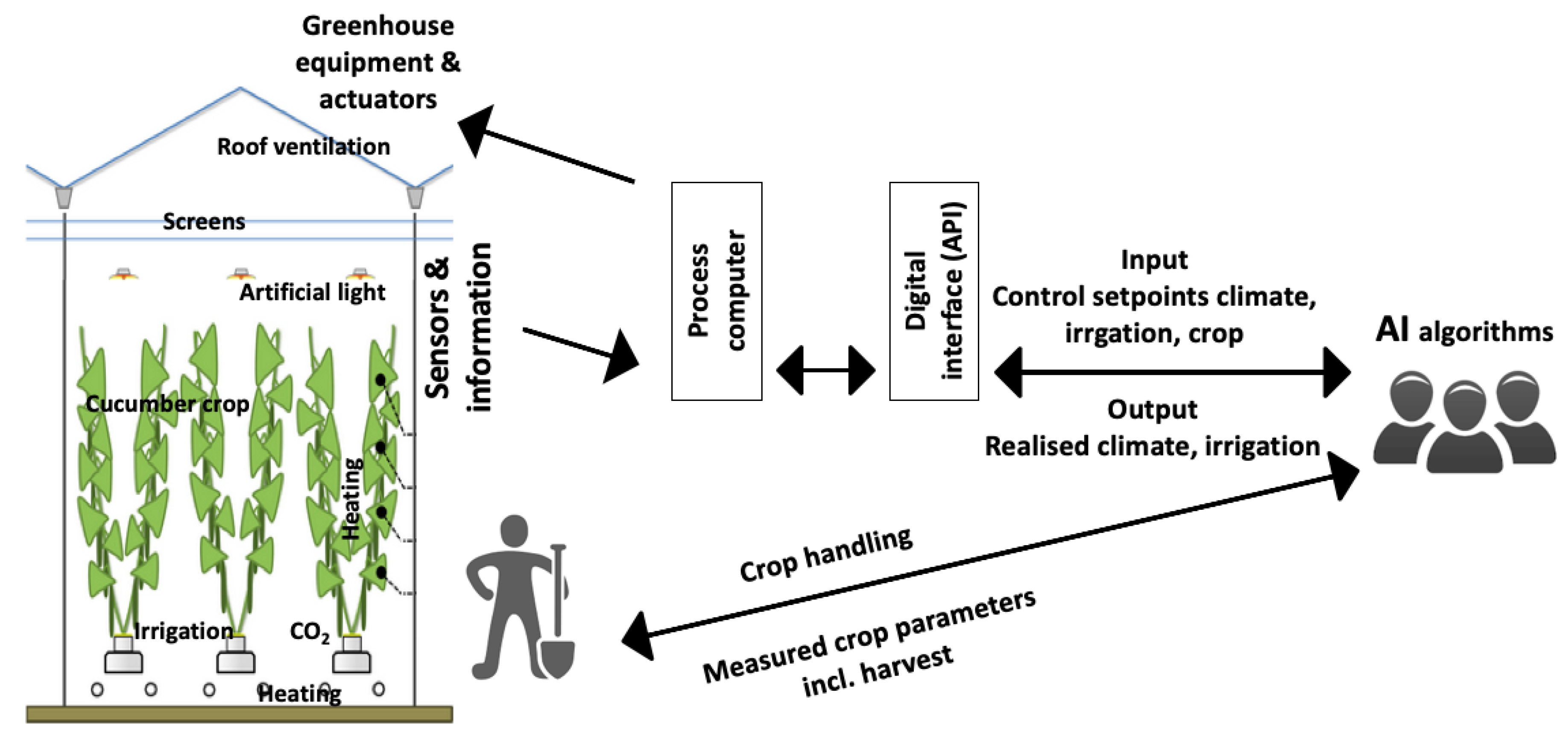 Sensors | Free Full-Text | Remote Control of Greenhouse