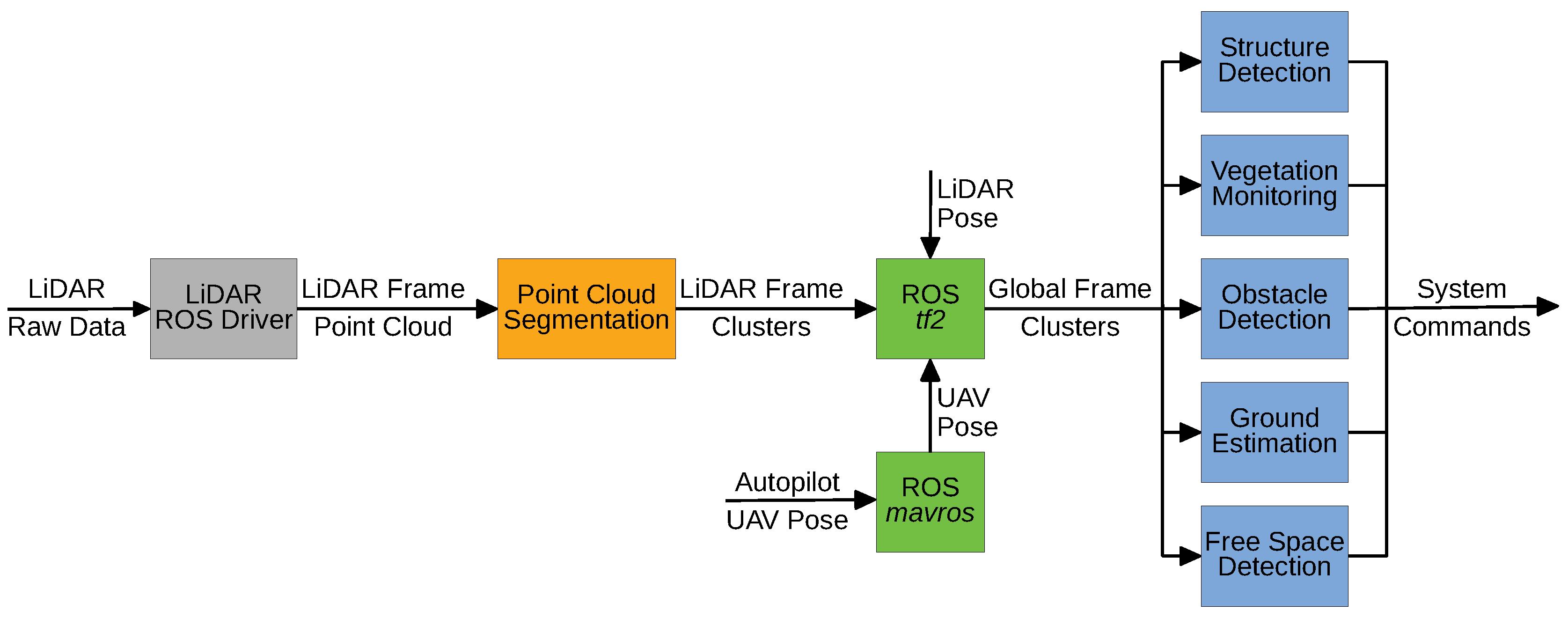 Sensors   Free Full-Text   LiDAR-Based Real-Time Detection