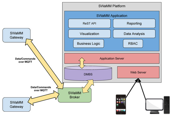 Sensors | Free Full-Text | Wireless Middleware Solutions for