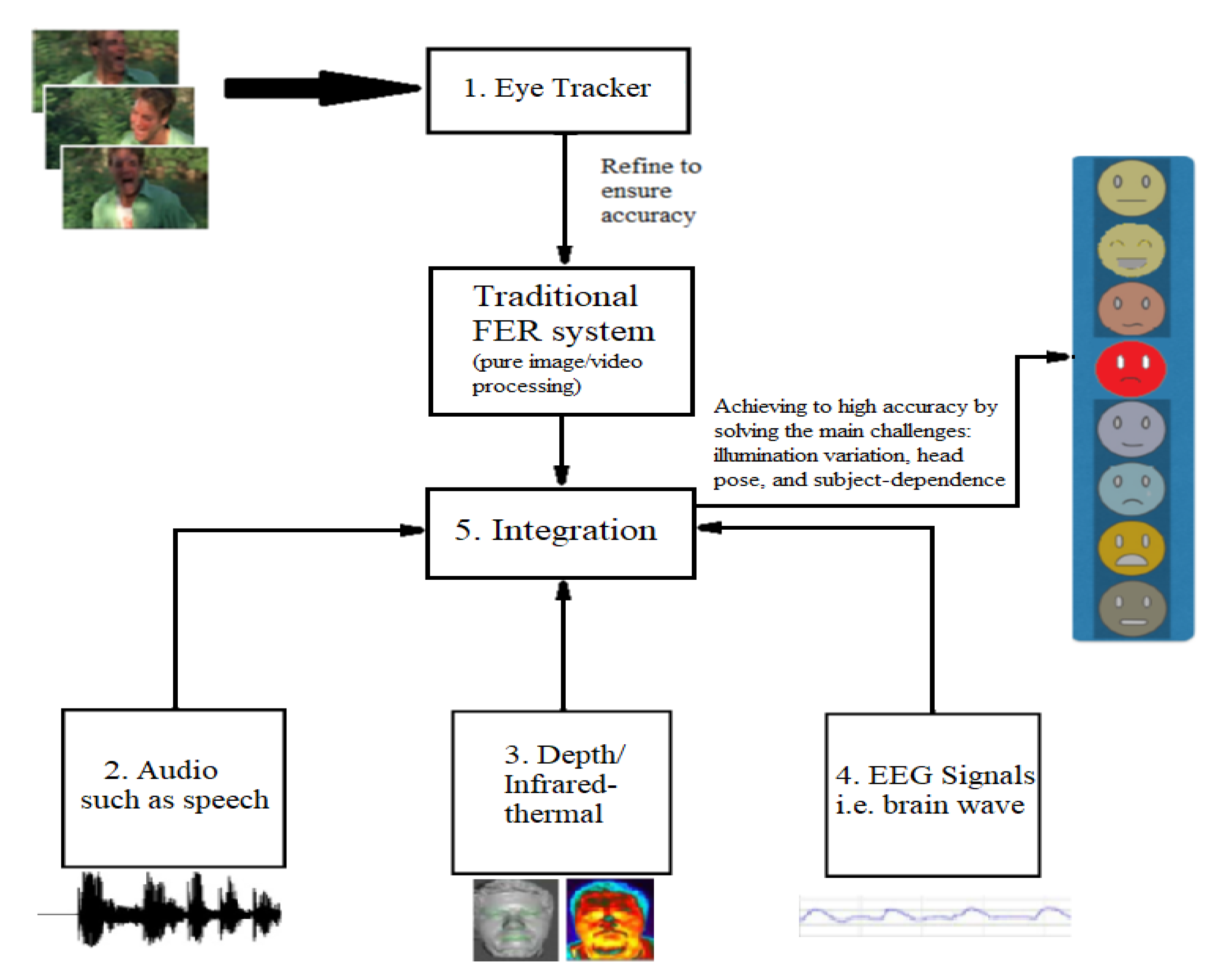 Sensors   Free Full-Text   A Review on Automatic Facial Expression