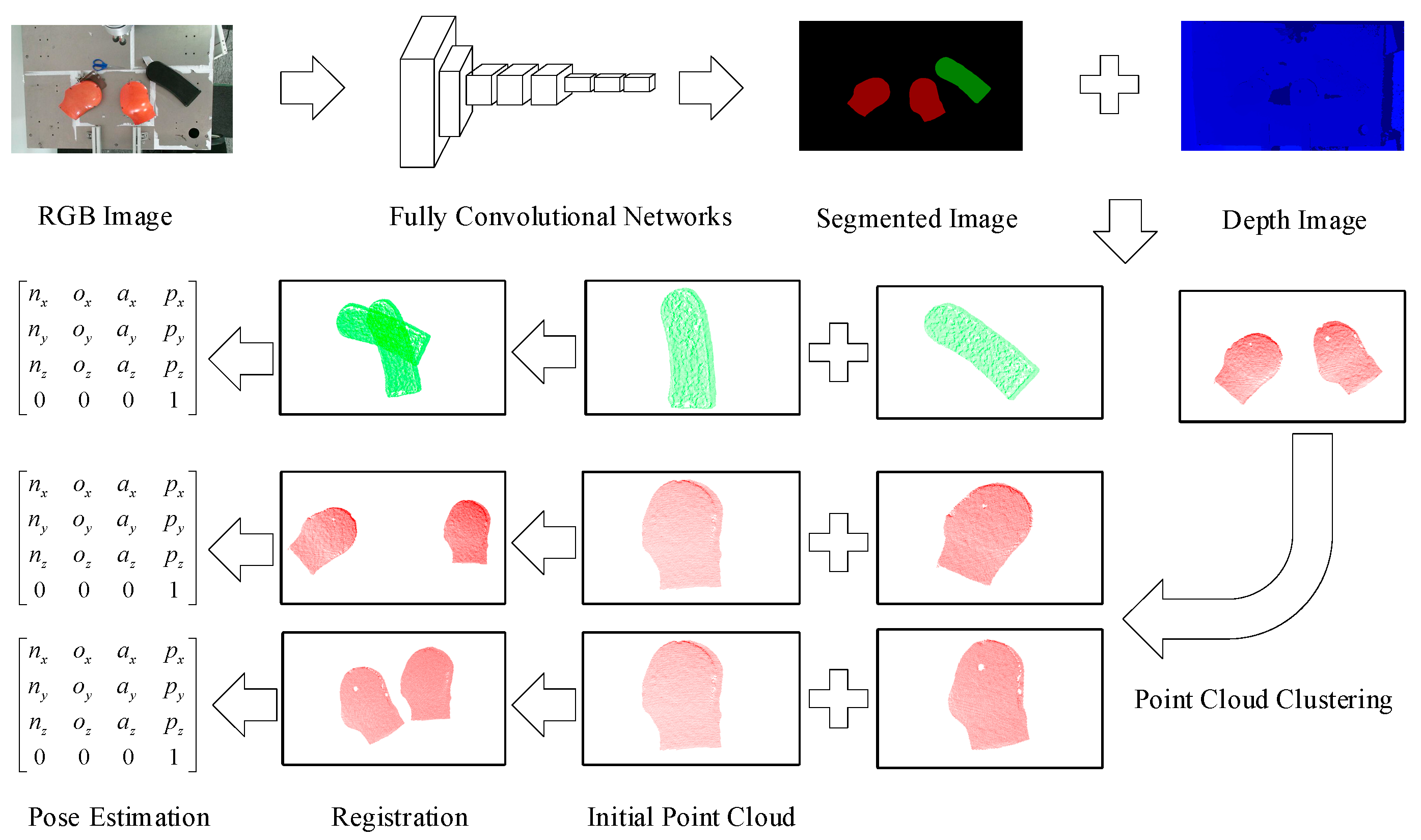 Sensors | Free Full-Text | RGB-D-Based Pose Estimation of Workpieces