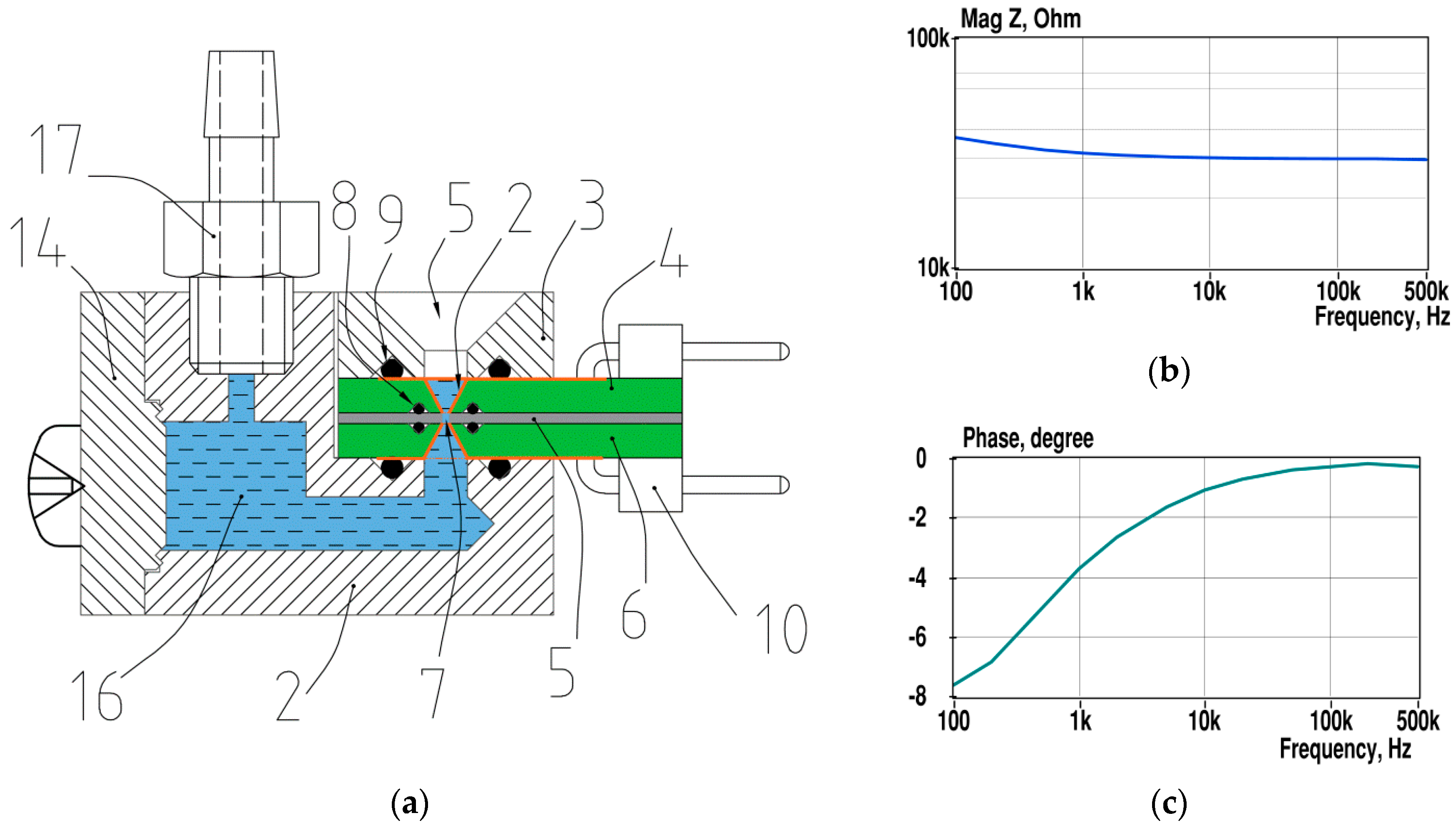 Sensors   Free Full-Text   Multichannel Electrical Impedance
