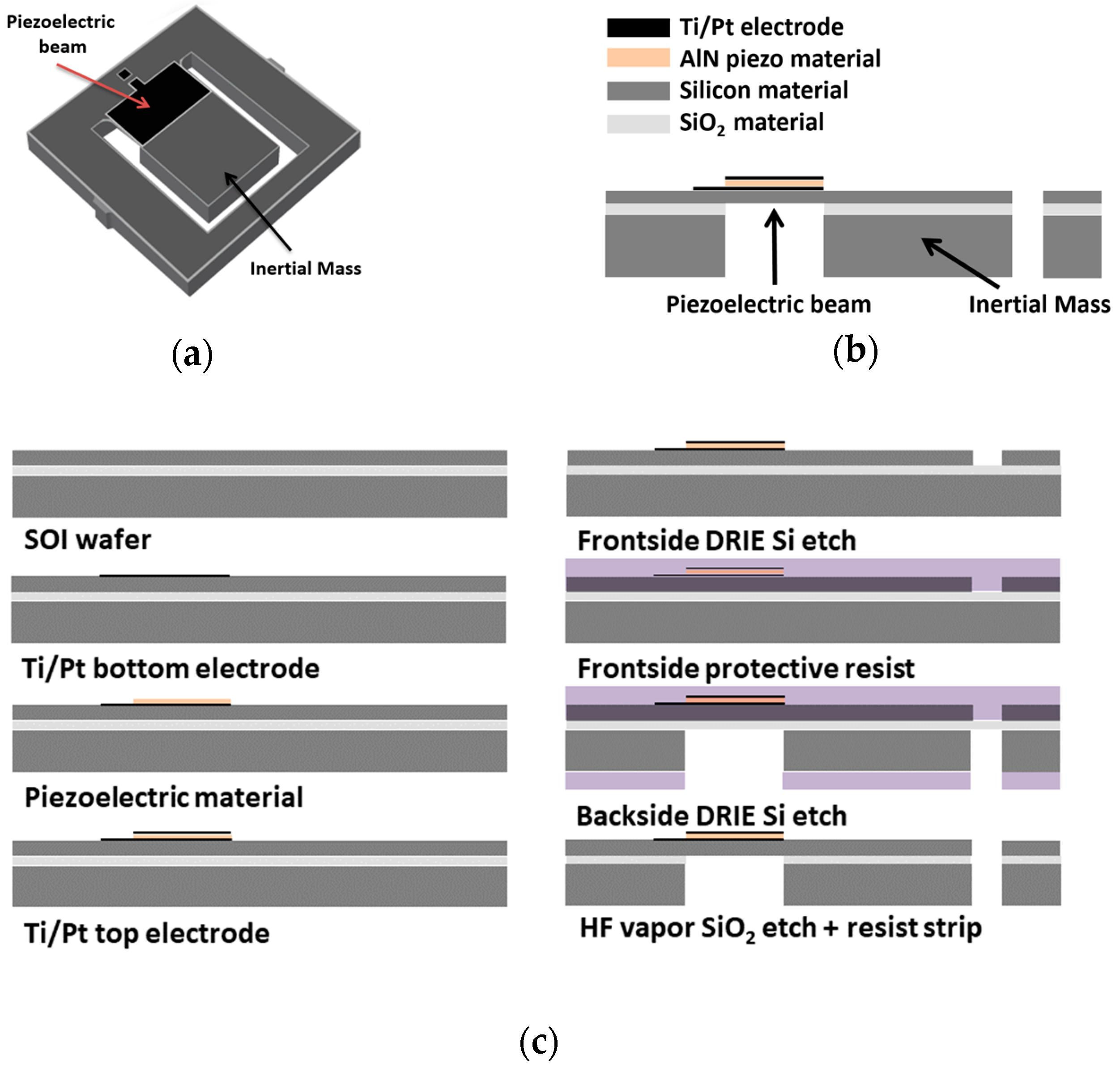 Sensors   Free Full-Text   Optimization of a Piezoelectric