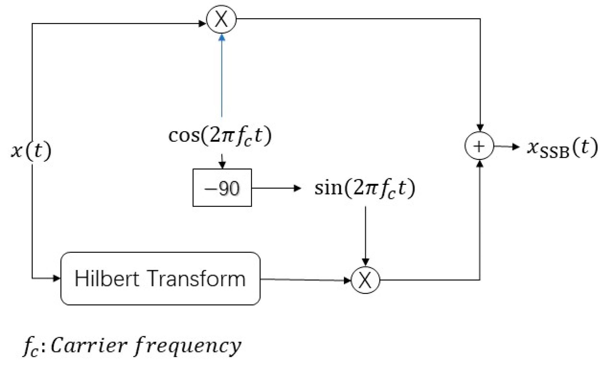 Sensors   Free Full-Text   A Novel Four Single-Sideband M-QAM