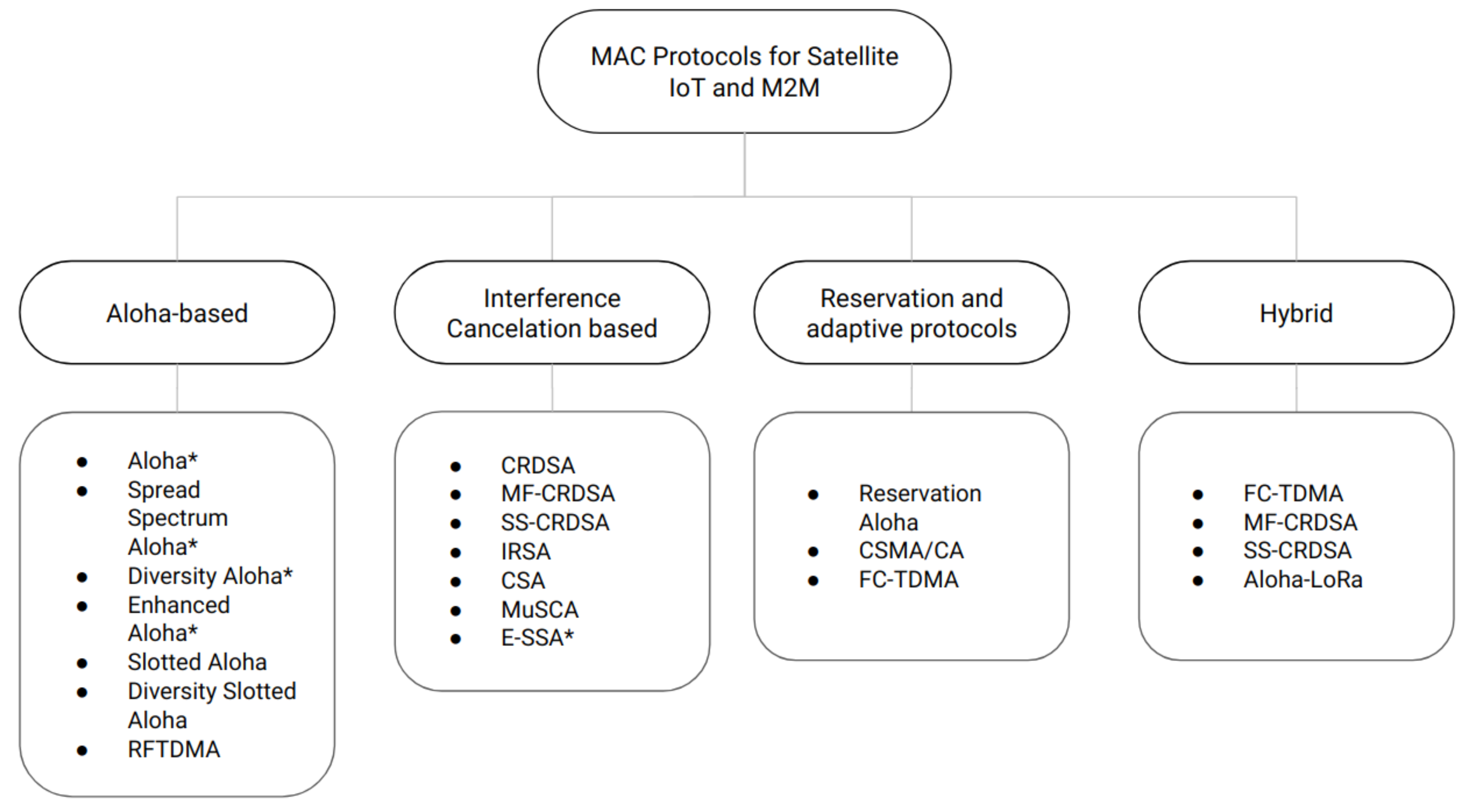 Sensors | Free Full-Text | Review and Evaluation of MAC Protocols