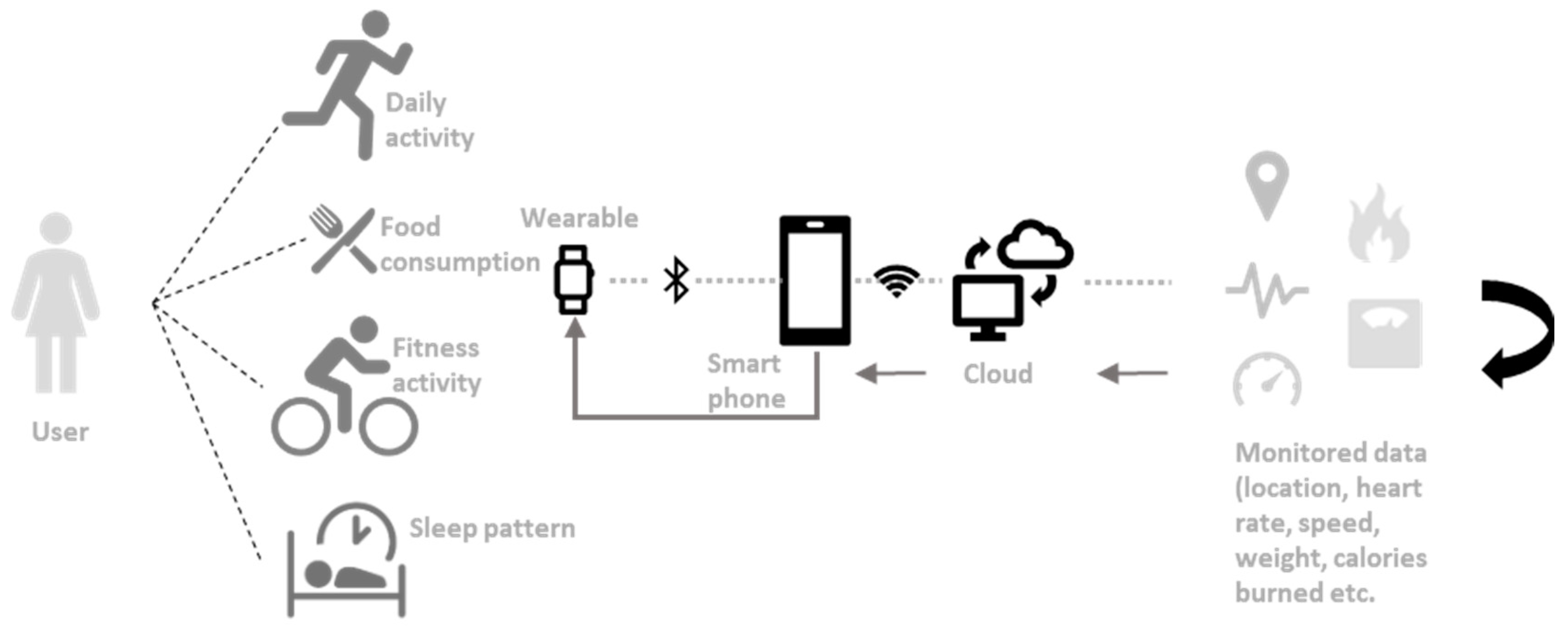 Sensors | Free Full-Text | Review on Wearable Technology