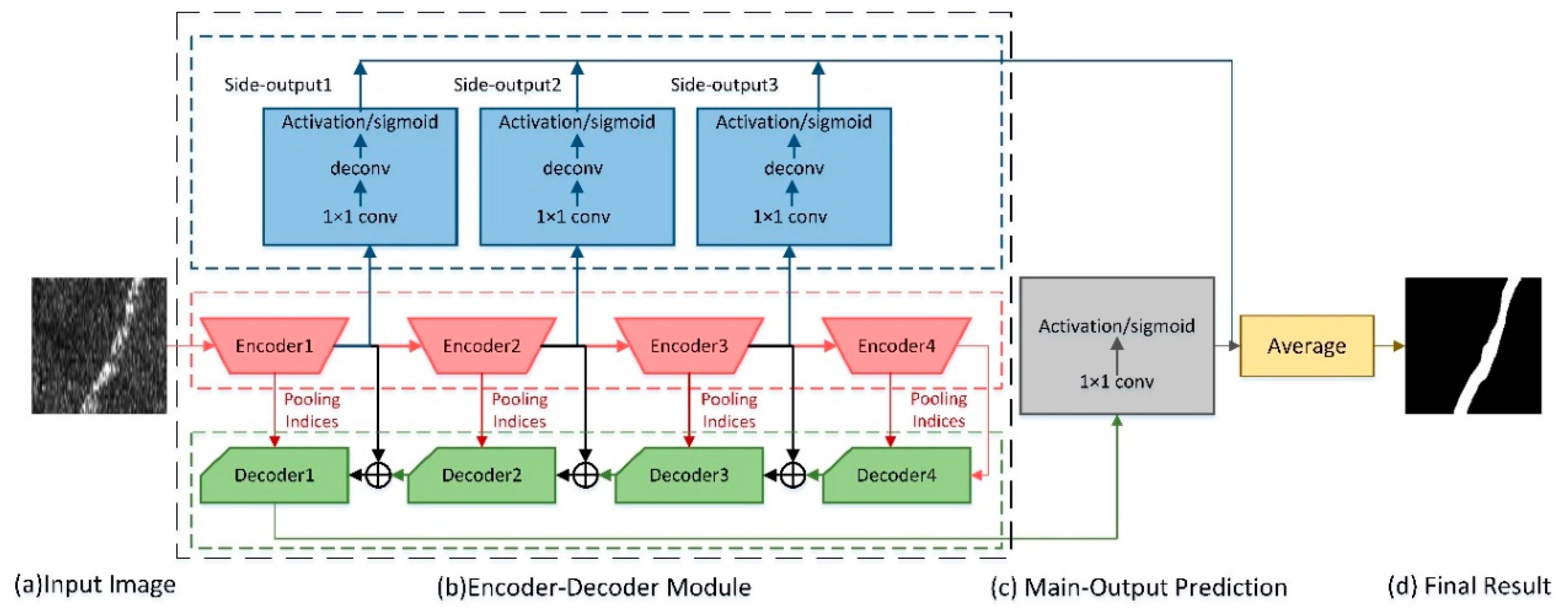 Sensors | Free Full-Text | ECNet: Efficient Convolutional