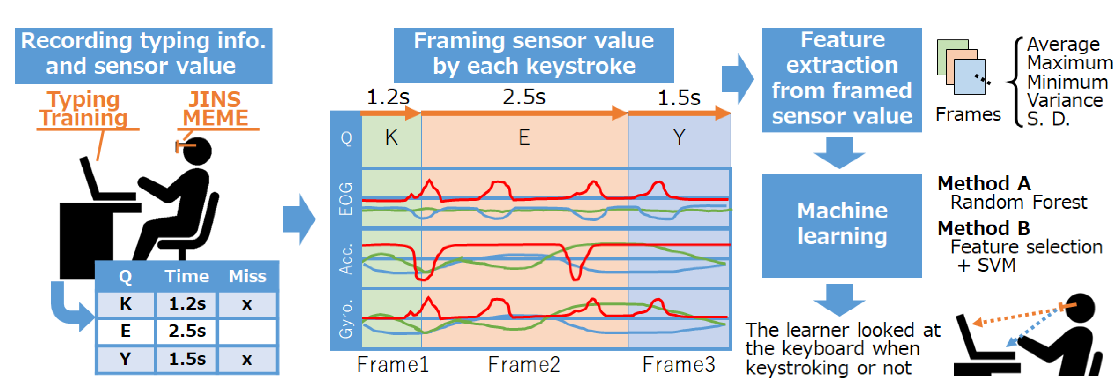 Sensors | Free Full-Text | Touch-Typing Detection Using Eyewear