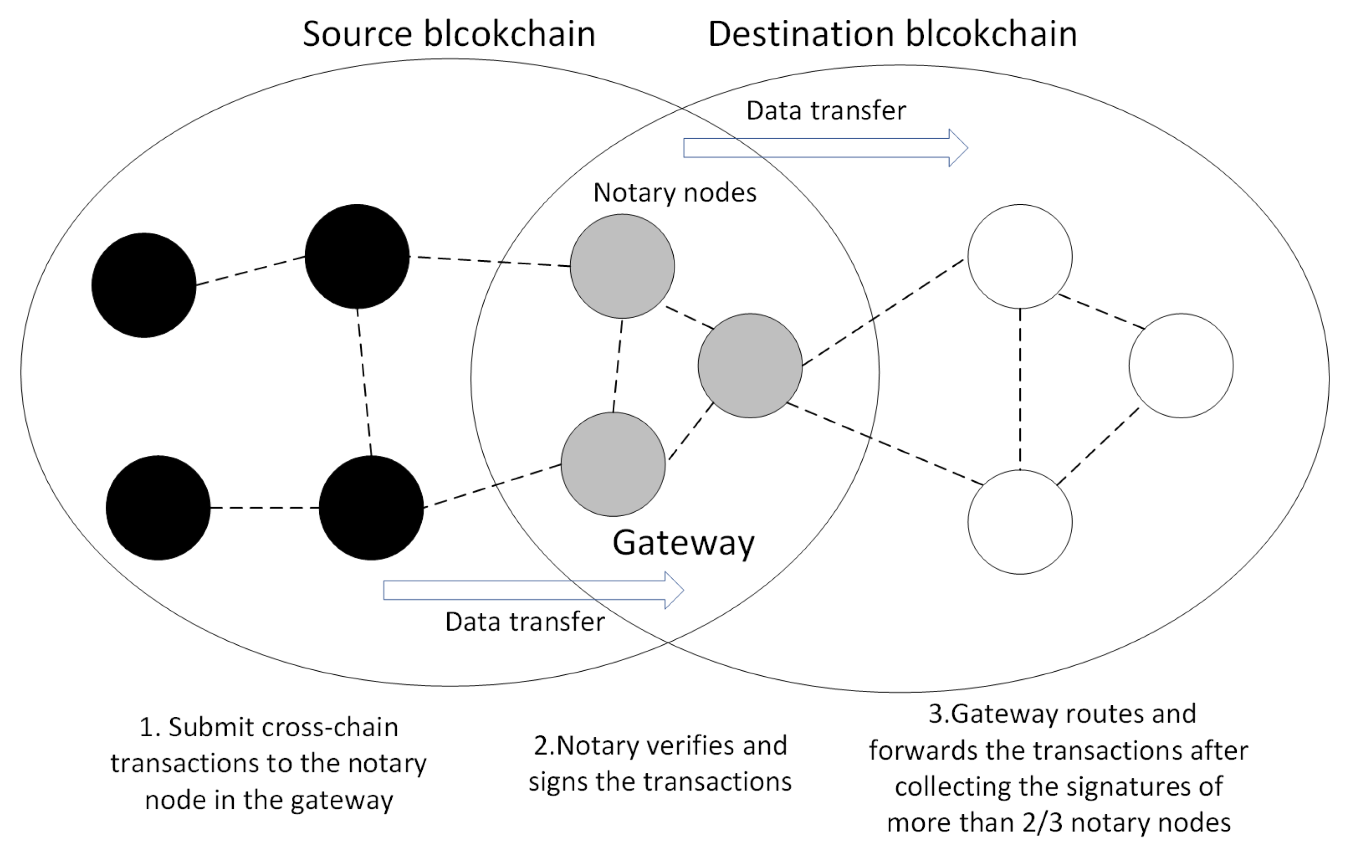 Sensors | Free Full-Text | A Cross-Chain Solution to Integrating