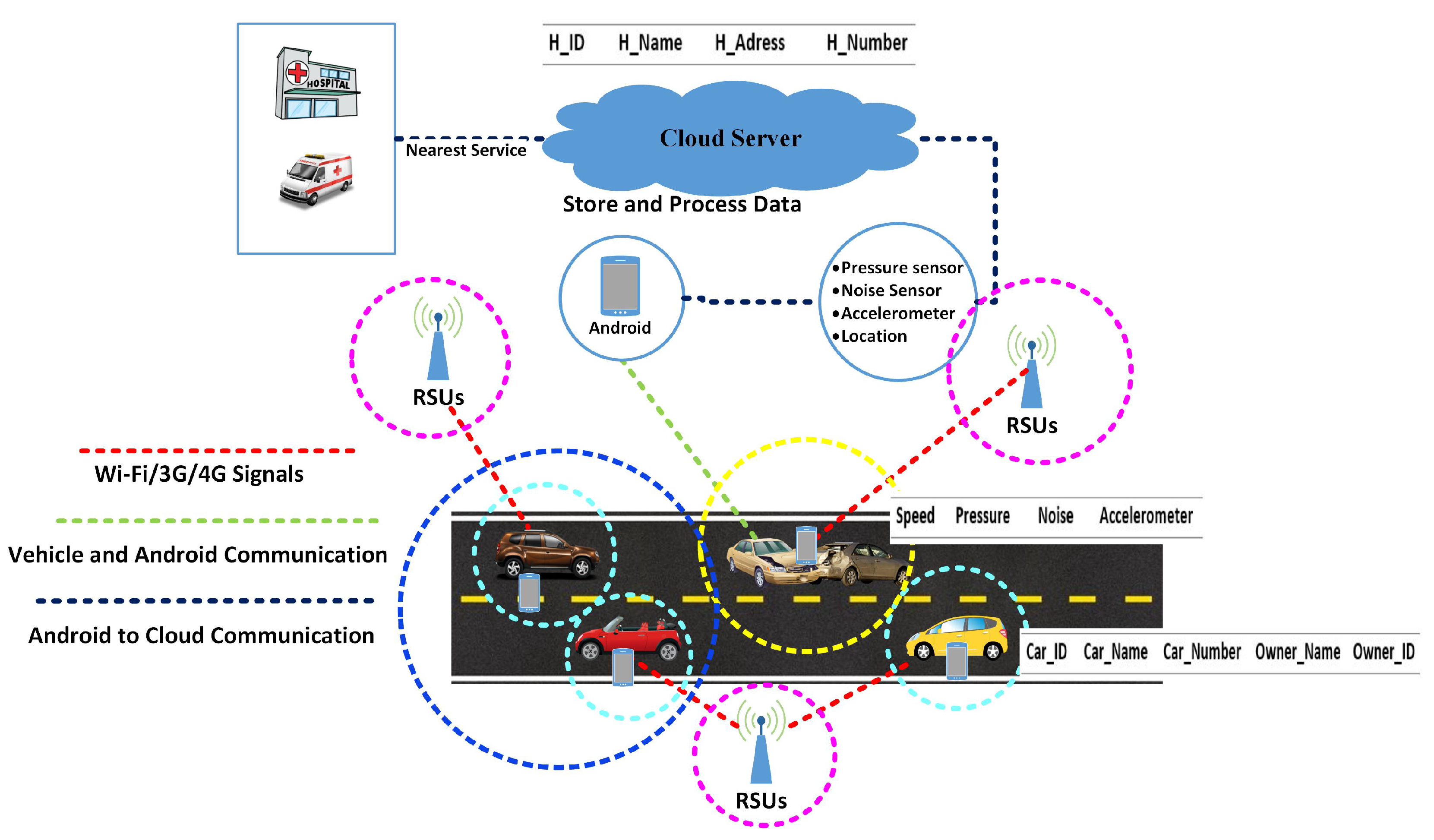 Sensors | Free Full-Text | A Novel Internet of Things-Enabled