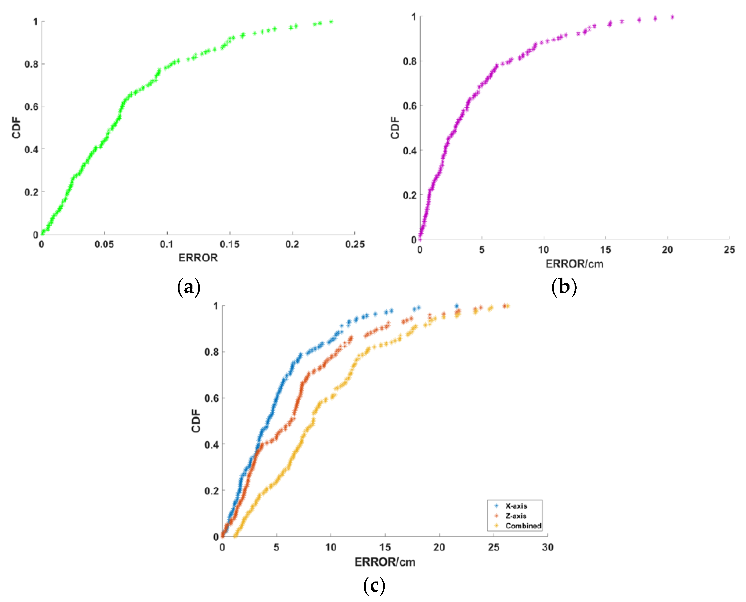 Sensors | Free Full-Text | ANTspin: Efficient Absolute