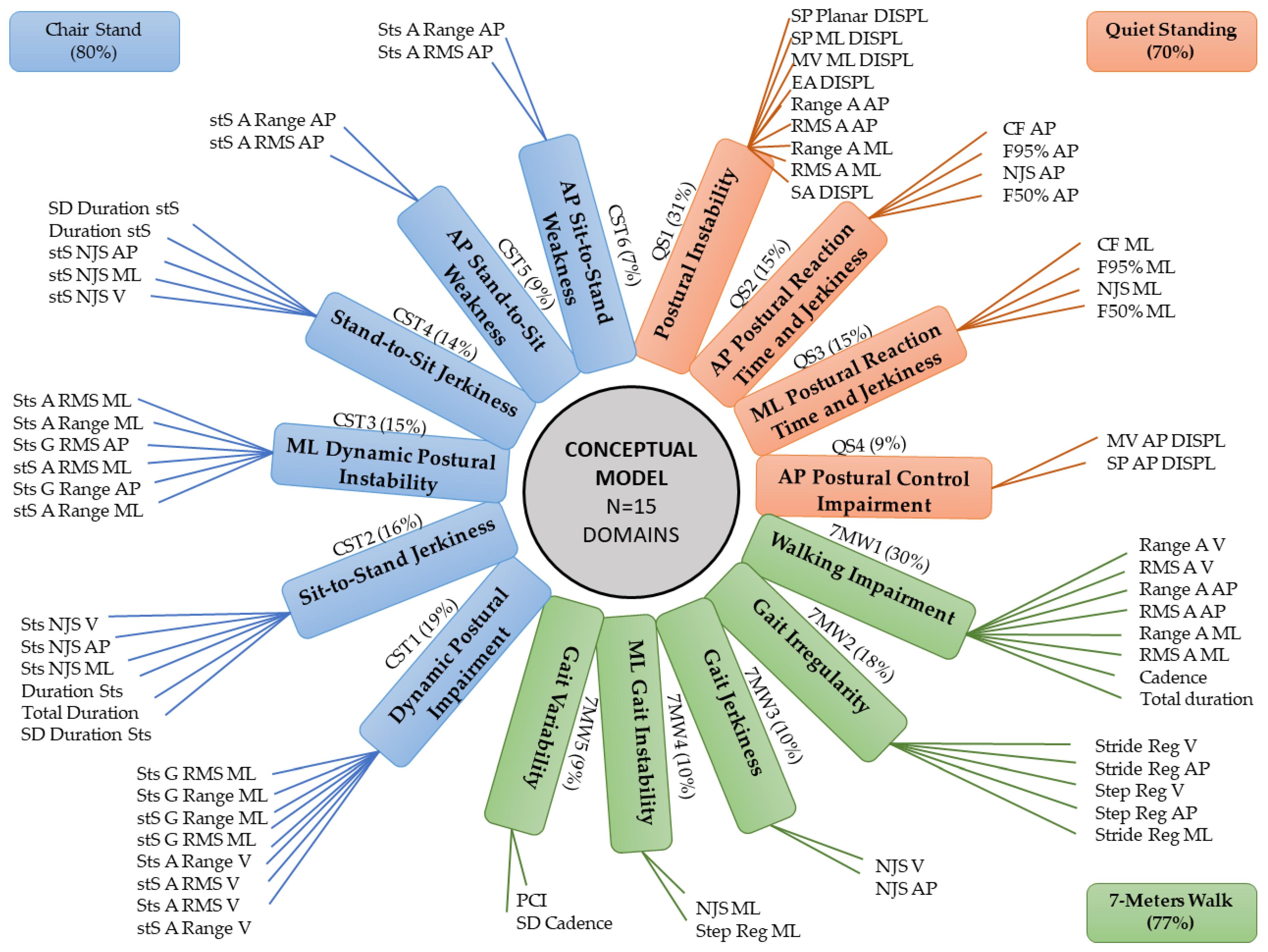 Sensors   Free Full-Text   An Exploratory Factor Analysis of