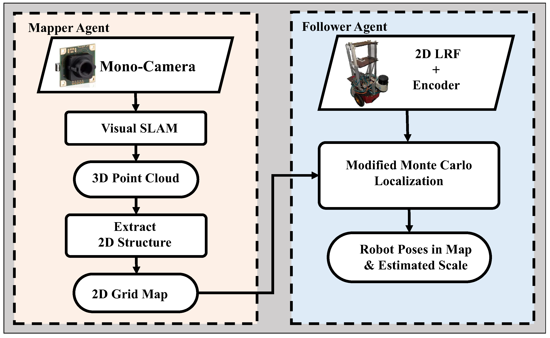 Sensors | Free Full-Text | A Novel Approach for Lidar-Based