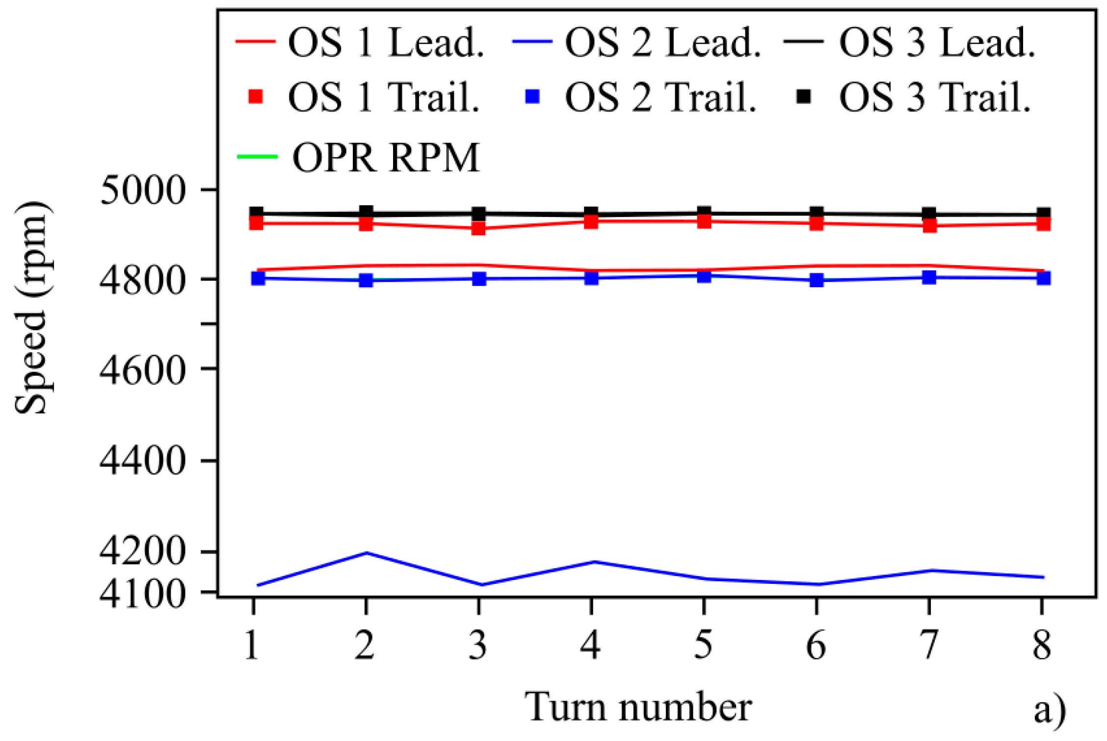 Sensors | Free Full-Text | Performance Comparison of Three