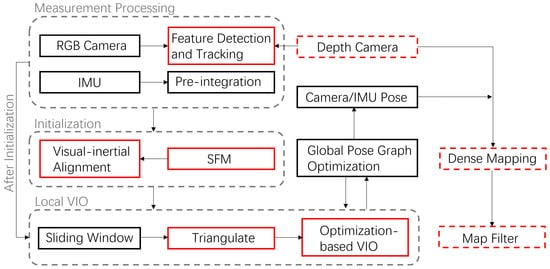 Sensors | Special Issue : Inertial Sensors