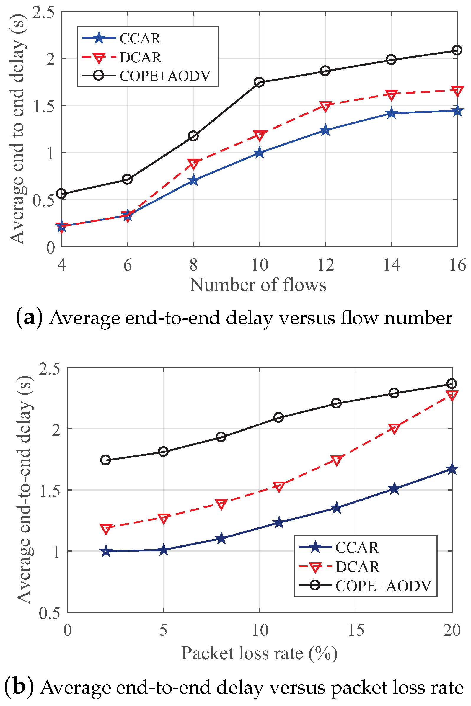 Sensors | Free Full-Text | A Constrained Coding-Aware