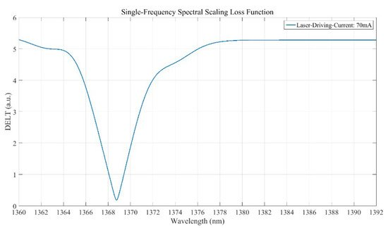 Sensors | Special Issue : Advanced Hyper-Spectral Imaging, Sounding