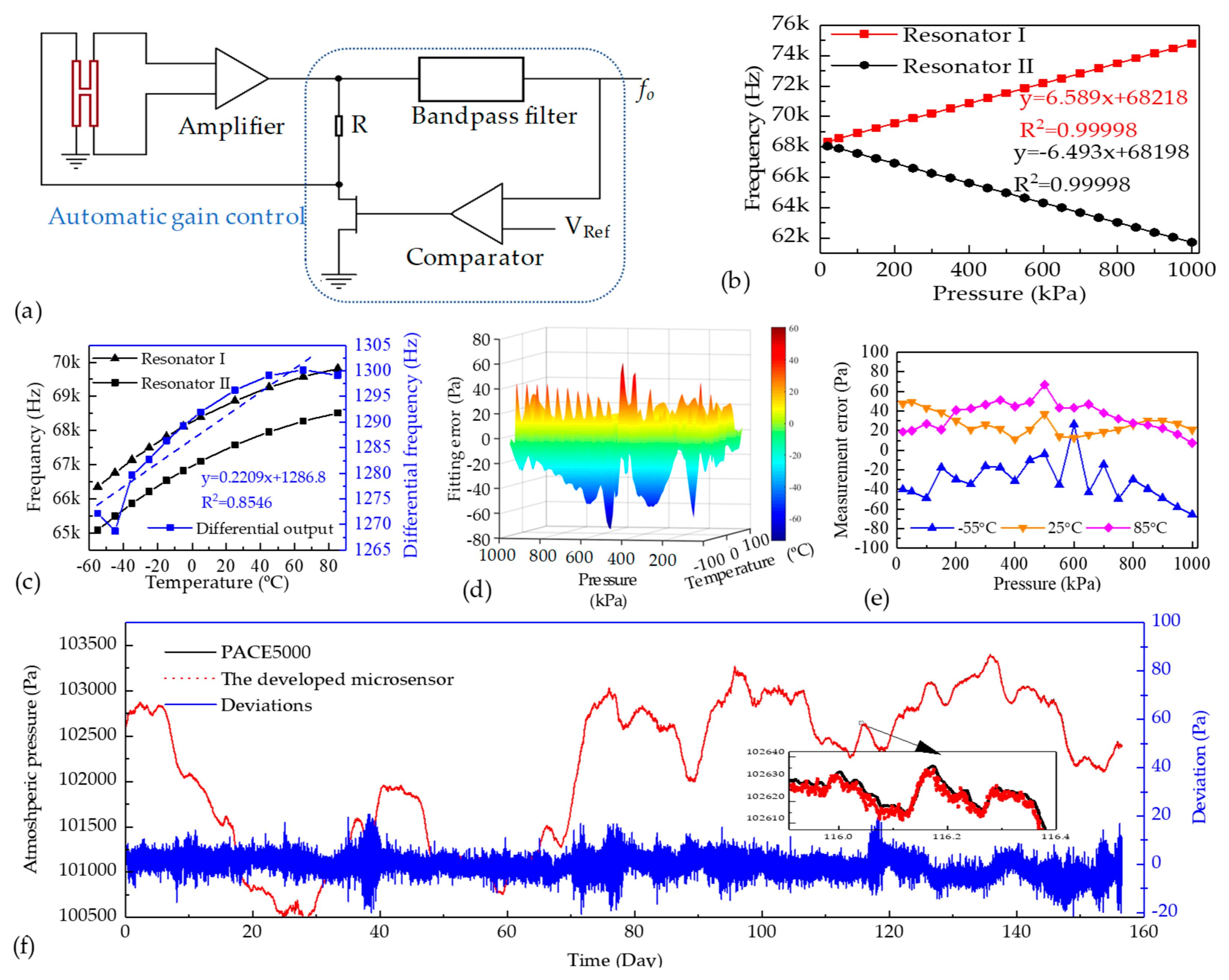 Sensors Free Full Text A Resonant Pressure Microsensor