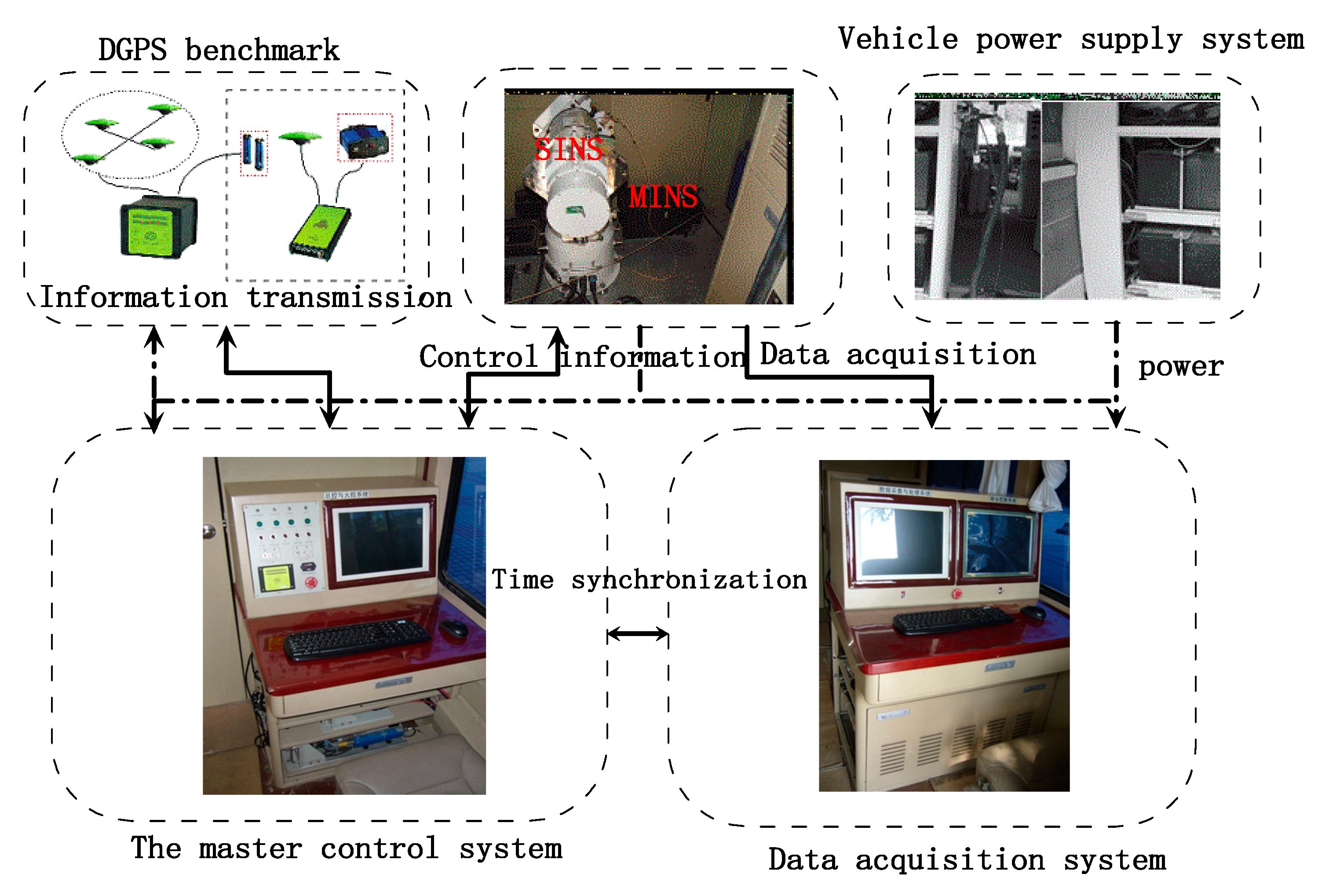 Sensors   Free Full-Text   An Innovative High-Precision Scheme for a