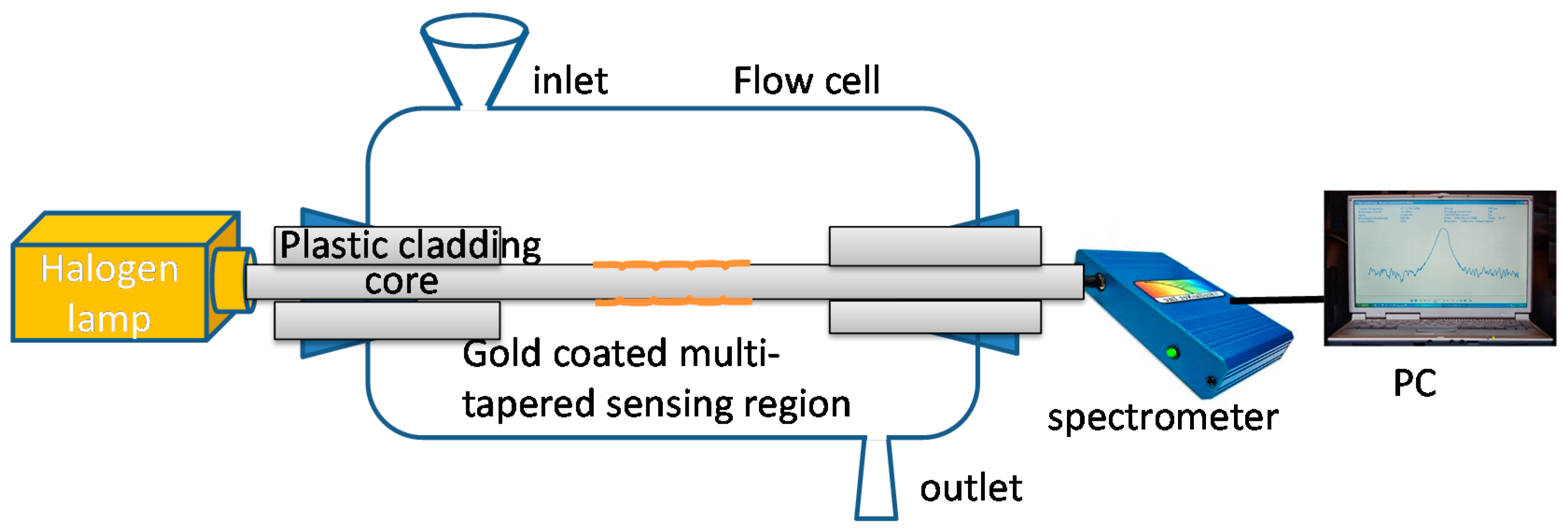 Sensors Free Full Text Tapered Optical Fibre Sensors Current