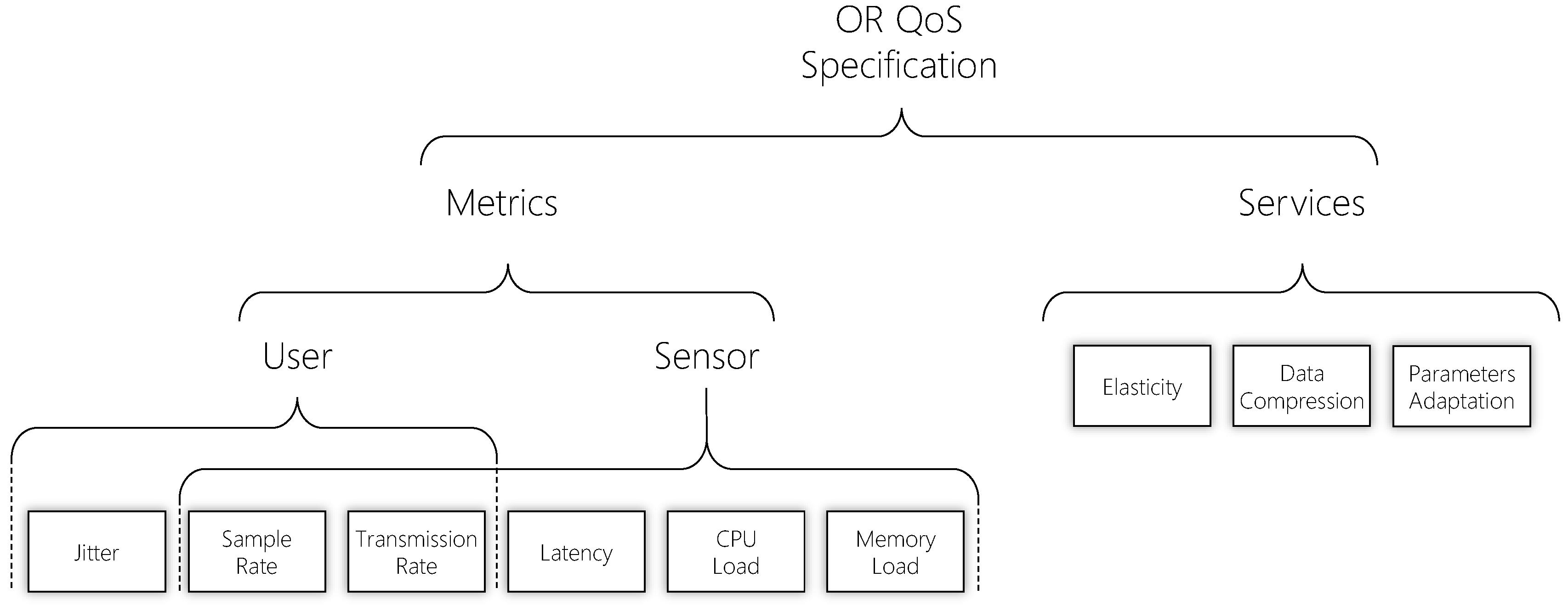 Sensors | Free Full-Text | On Providing Multi-Level Quality of ... on