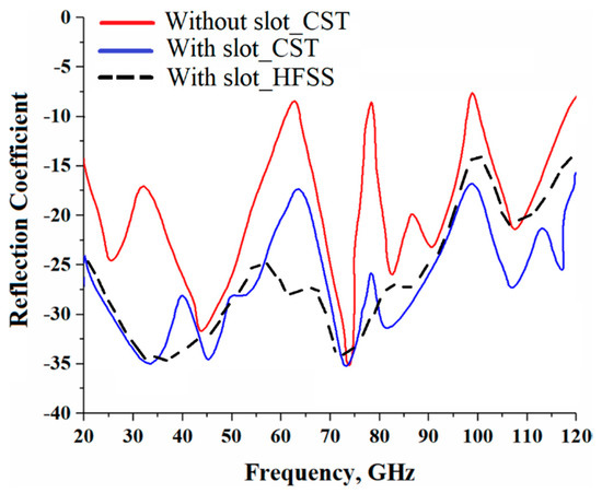 Sensors | Free Full-Text | Super-Wide Impedance Bandwidth Planar