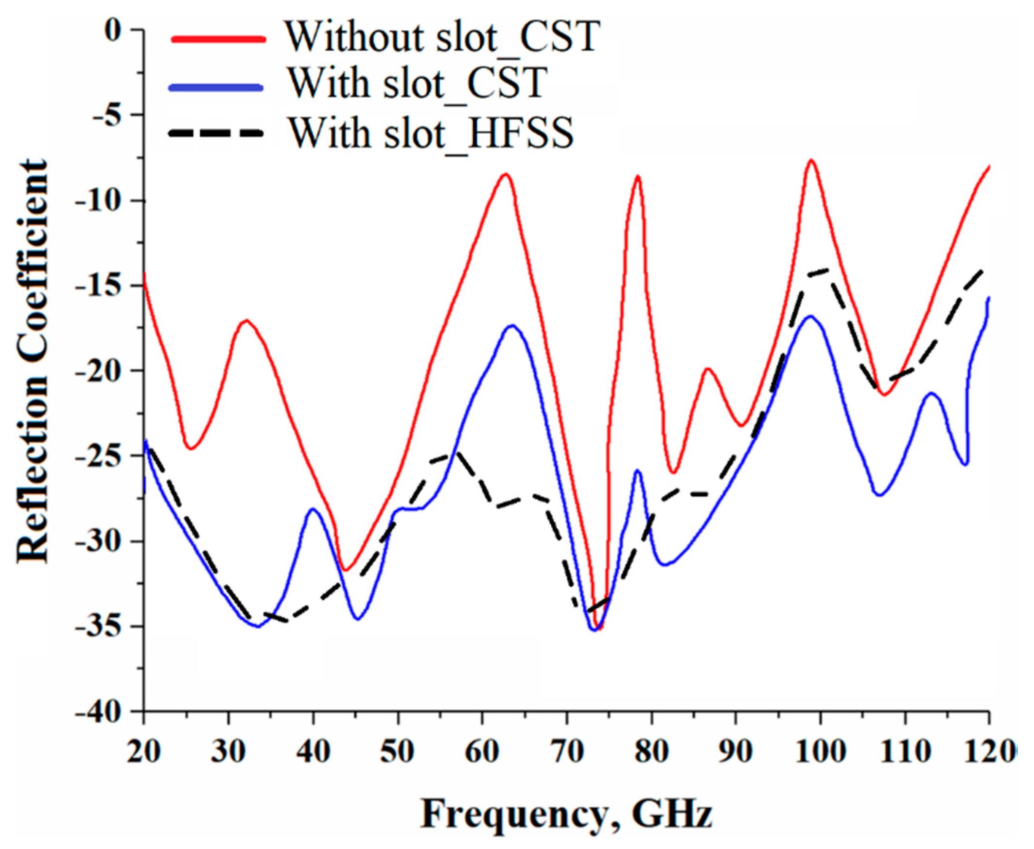 Sensors   Free Full-Text   Super-Wide Impedance Bandwidth Planar