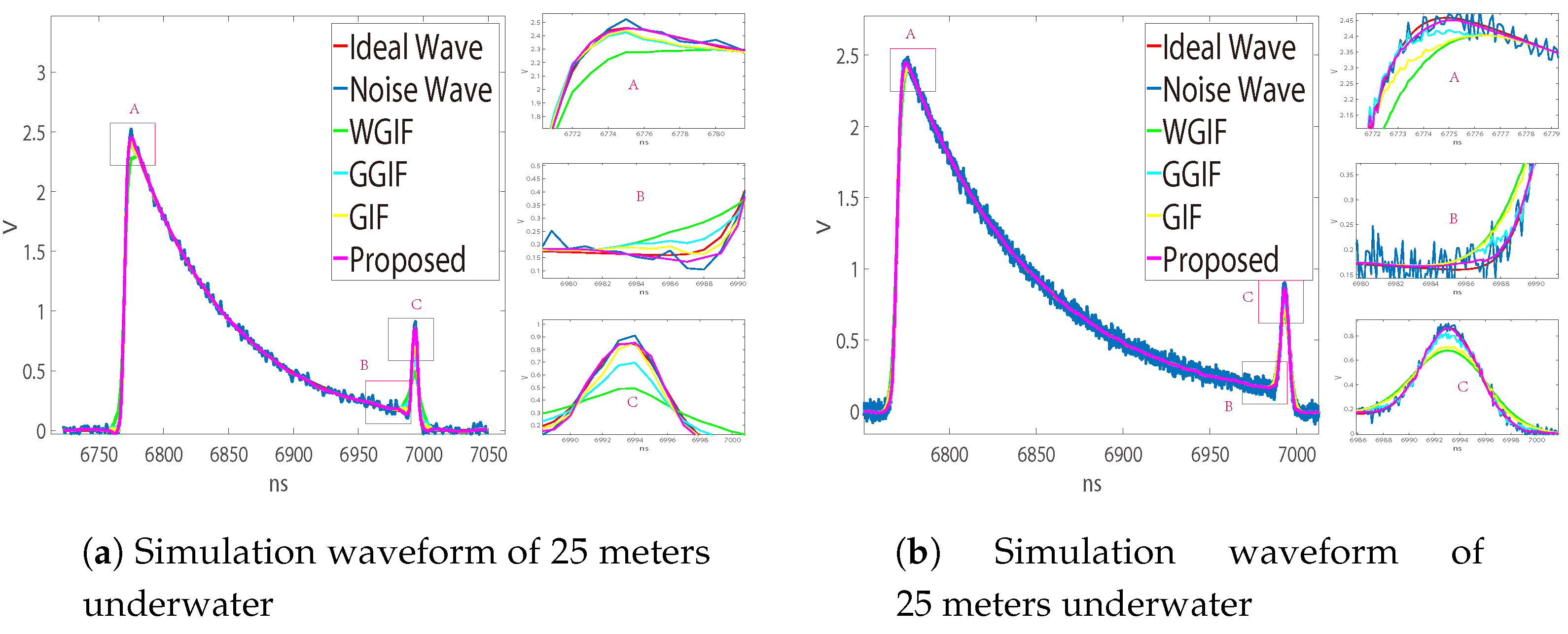 Sensors | Free Full-Text | Robust Noise Suppression Technique for a