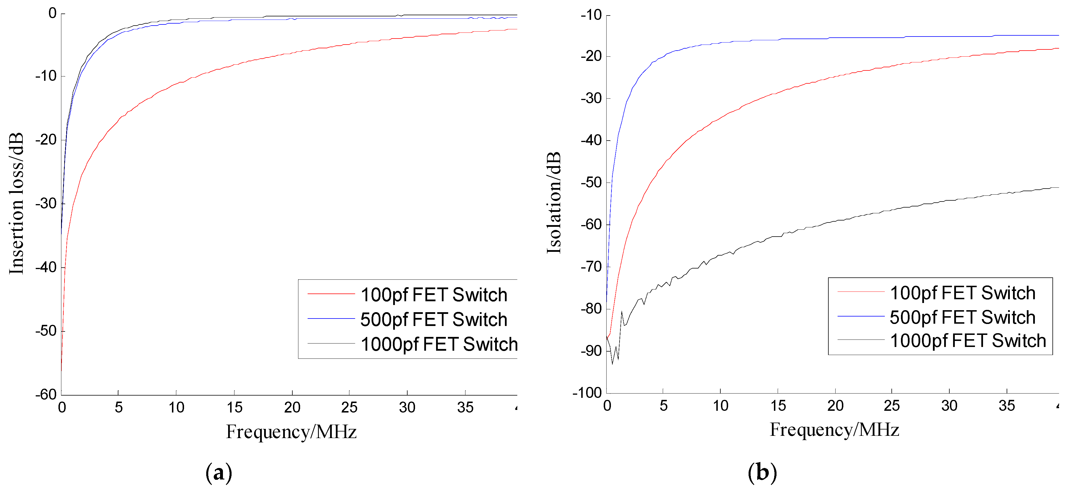 Sensors | Free Full-Text | Design of a RF Switch Used in
