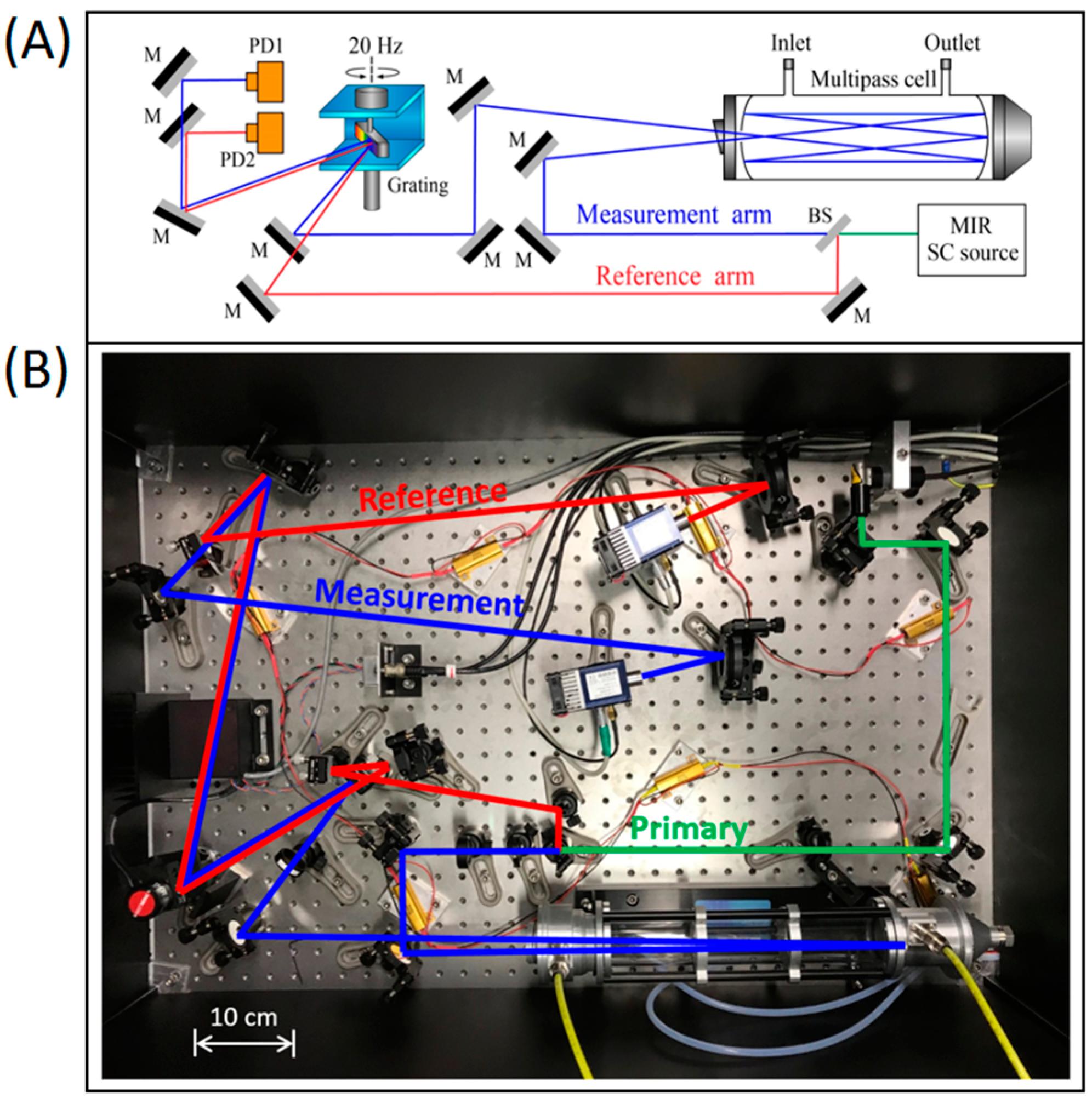 Sensors   Free Full-Text   A Broadband Mid-Infrared Trace